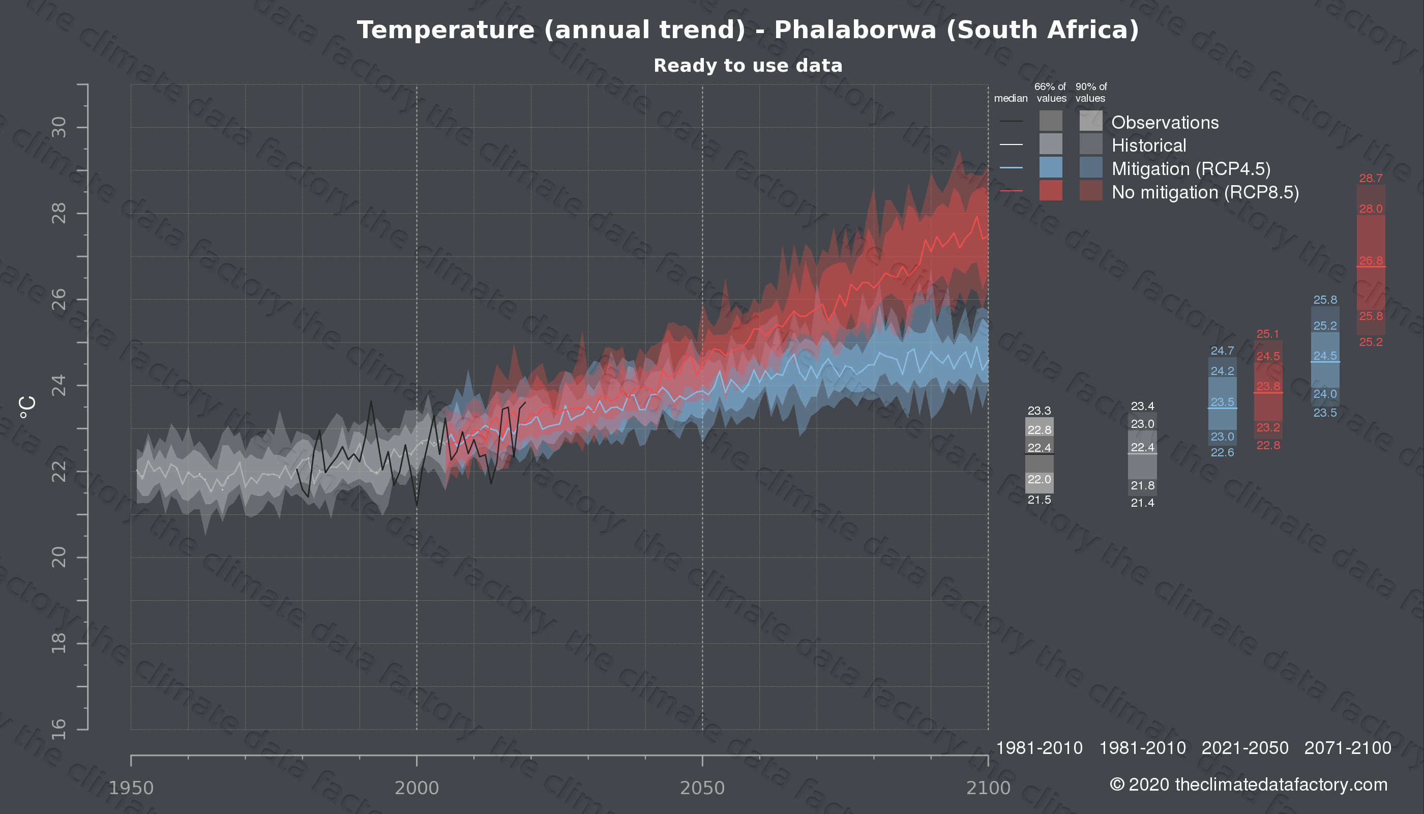 Graphic of projected temperature for Phalaborwa (South Africa) under two climate change mitigation policy scenarios (RCP4.5, RCP8.5). Represented climate data are processed (bias-adjusted and quality controlled) data from IPCC models. https://theclimatedatafactory.com