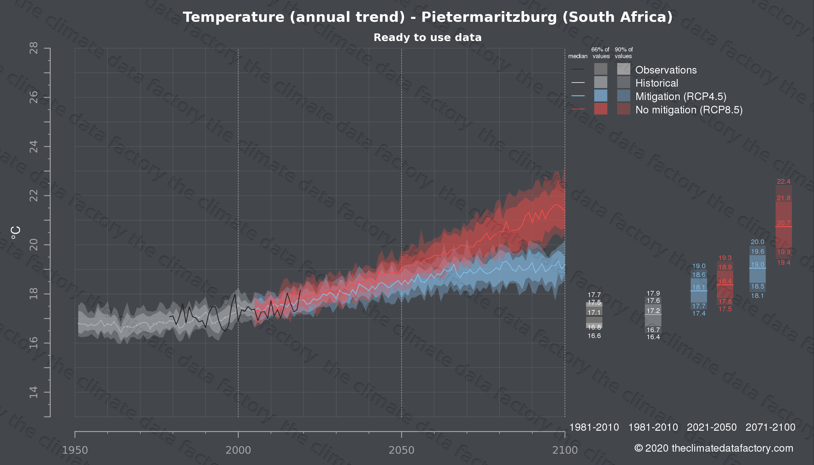 Graphic of projected temperature for Pietermaritzburg (South Africa) under two climate change mitigation policy scenarios (RCP4.5, RCP8.5). Represented climate data are processed (bias-adjusted and quality controlled) data from IPCC models. https://theclimatedatafactory.com