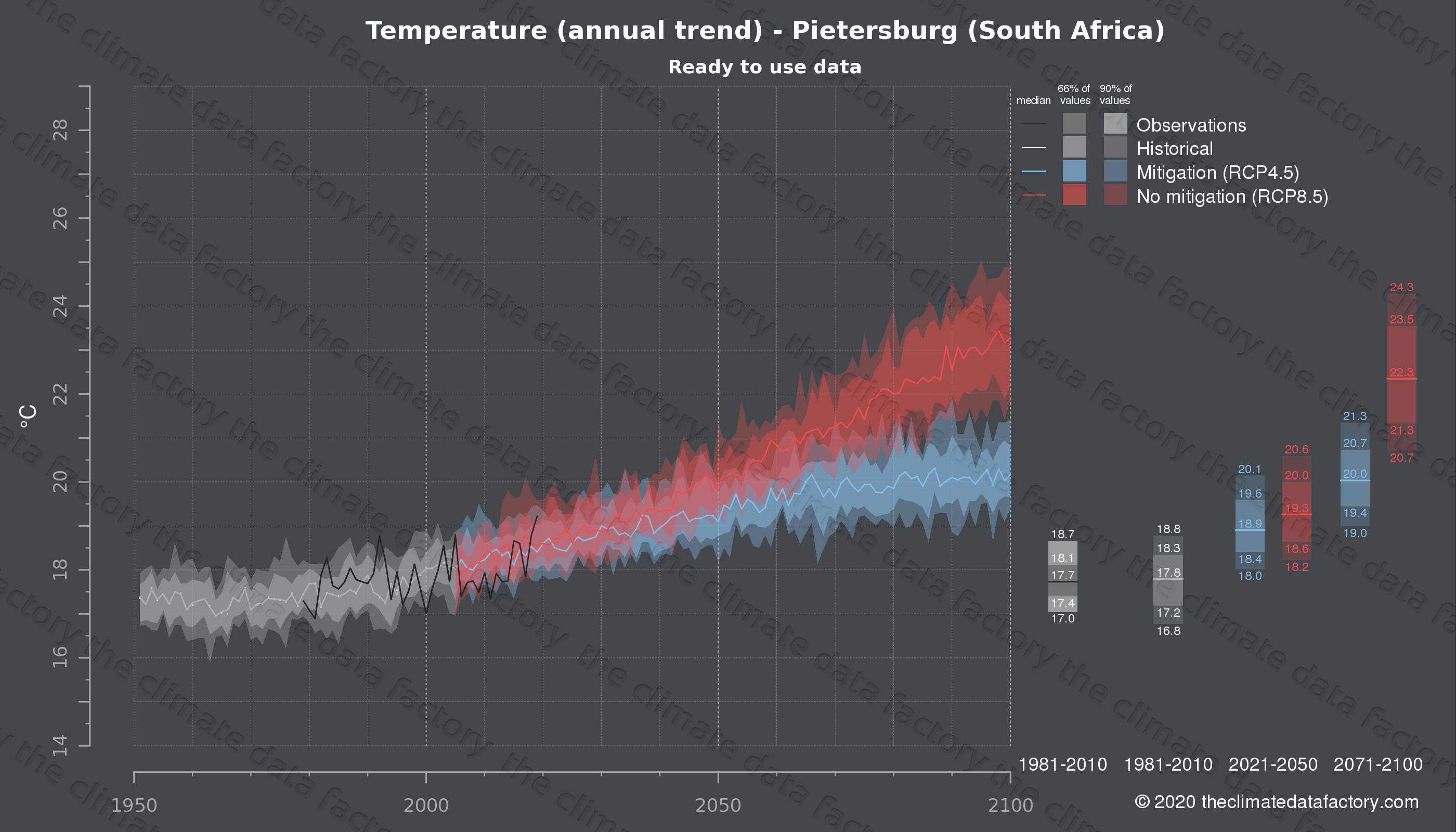 Graphic of projected temperature for Pietersburg (South Africa) under two climate change mitigation policy scenarios (RCP4.5, RCP8.5). Represented climate data are processed (bias-adjusted and quality controlled) data from IPCC models. https://theclimatedatafactory.com