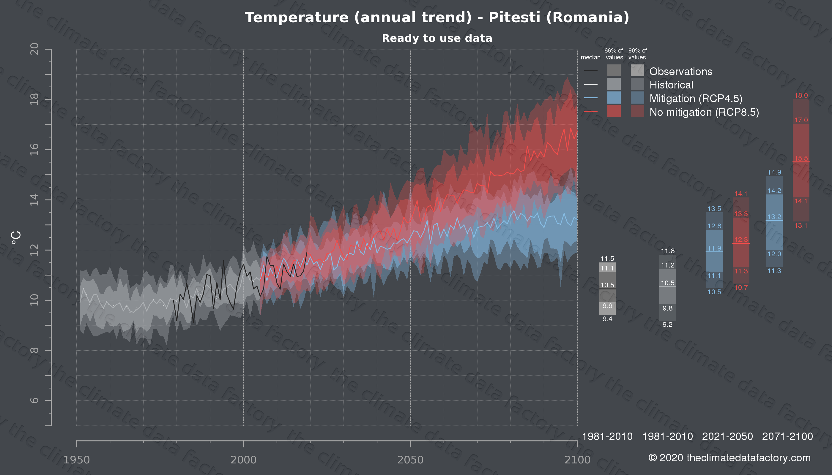 Graphic of projected temperature for Pitesti (Romania) under two climate change mitigation policy scenarios (RCP4.5, RCP8.5). Represented climate data are processed (bias-adjusted and quality controlled) data from IPCC models. https://theclimatedatafactory.com
