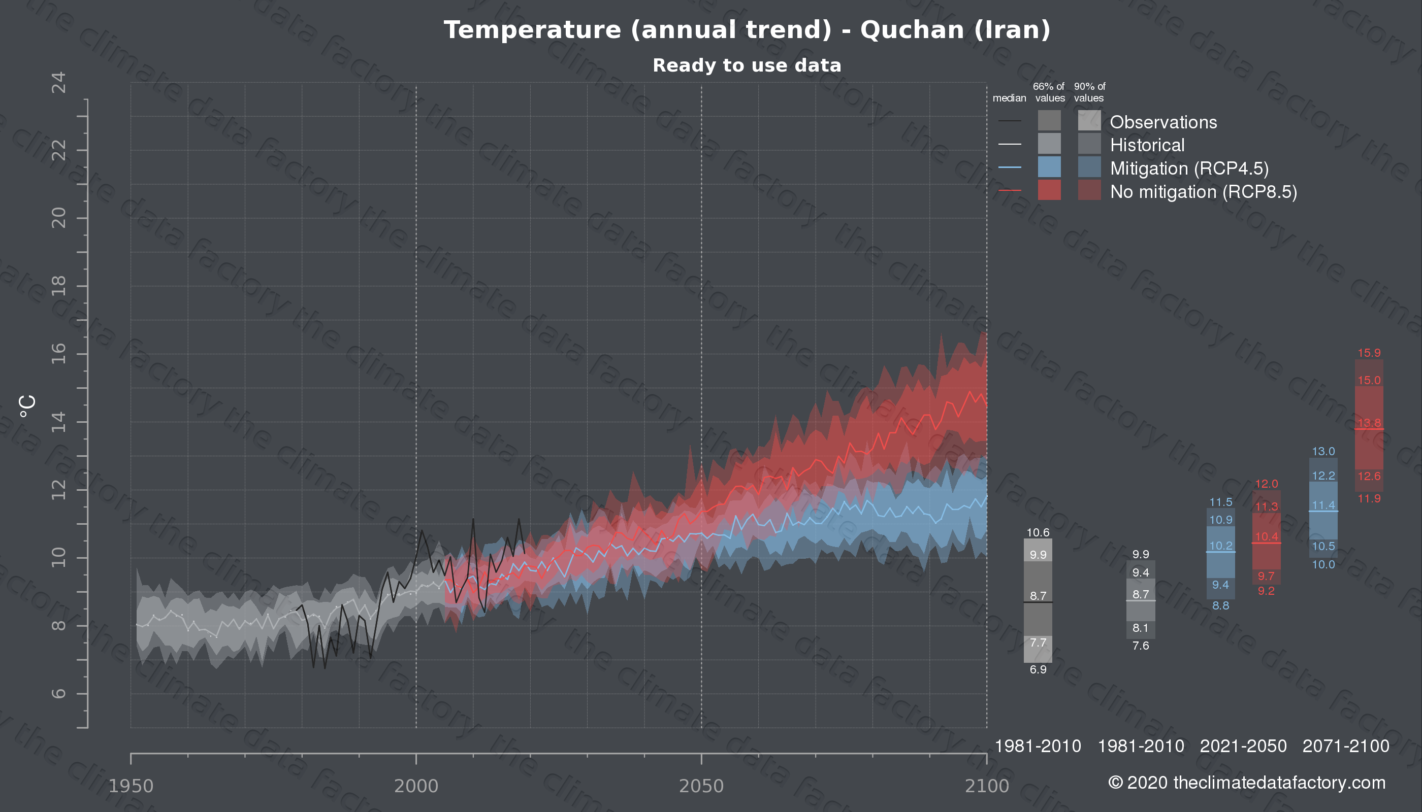 Graphic of projected temperature for Quchan (Iran) under two climate change mitigation policy scenarios (RCP4.5, RCP8.5). Represented climate data are processed (bias-adjusted and quality controlled) data from IPCC models. https://theclimatedatafactory.com