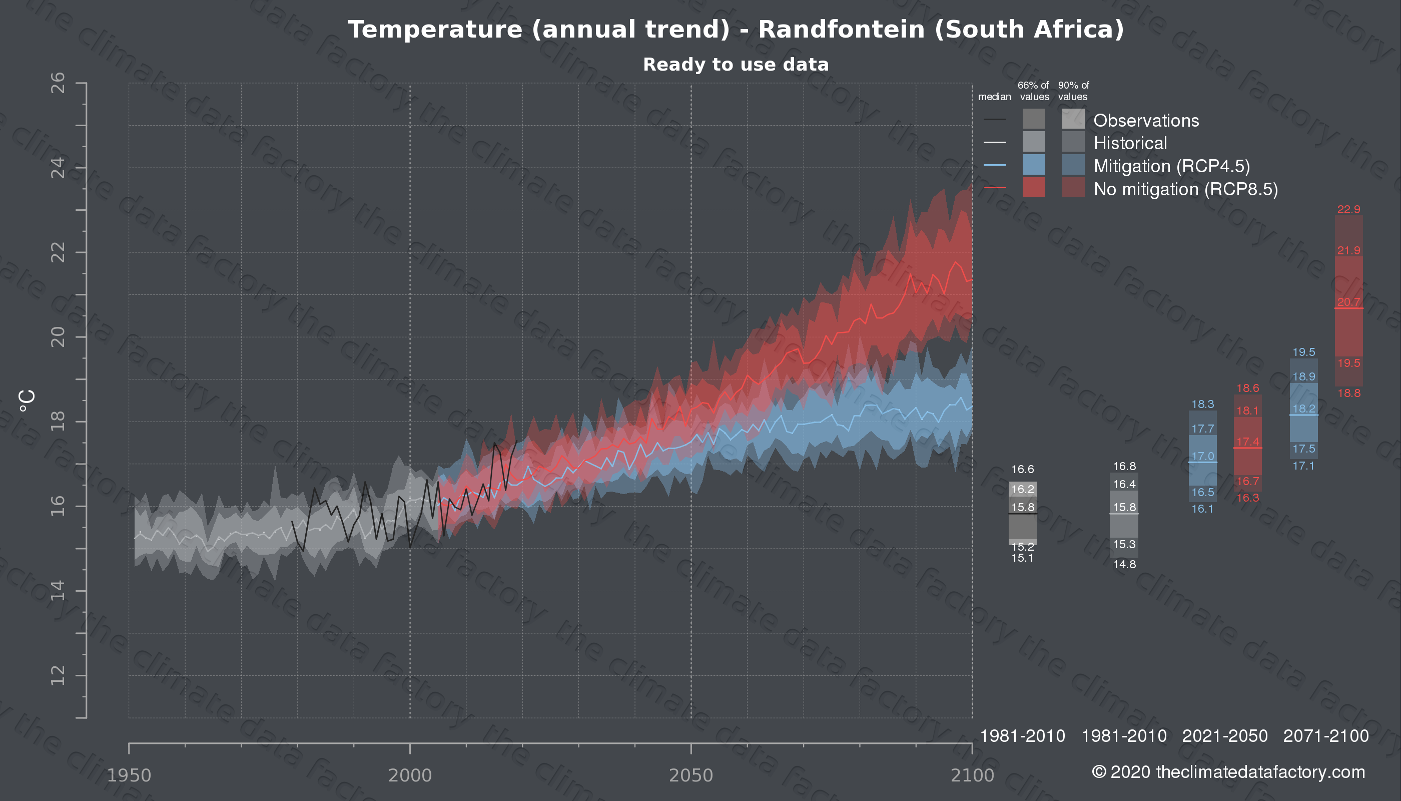 Graphic of projected temperature for Randfontein (South Africa) under two climate change mitigation policy scenarios (RCP4.5, RCP8.5). Represented climate data are processed (bias-adjusted and quality controlled) data from IPCC models. https://theclimatedatafactory.com