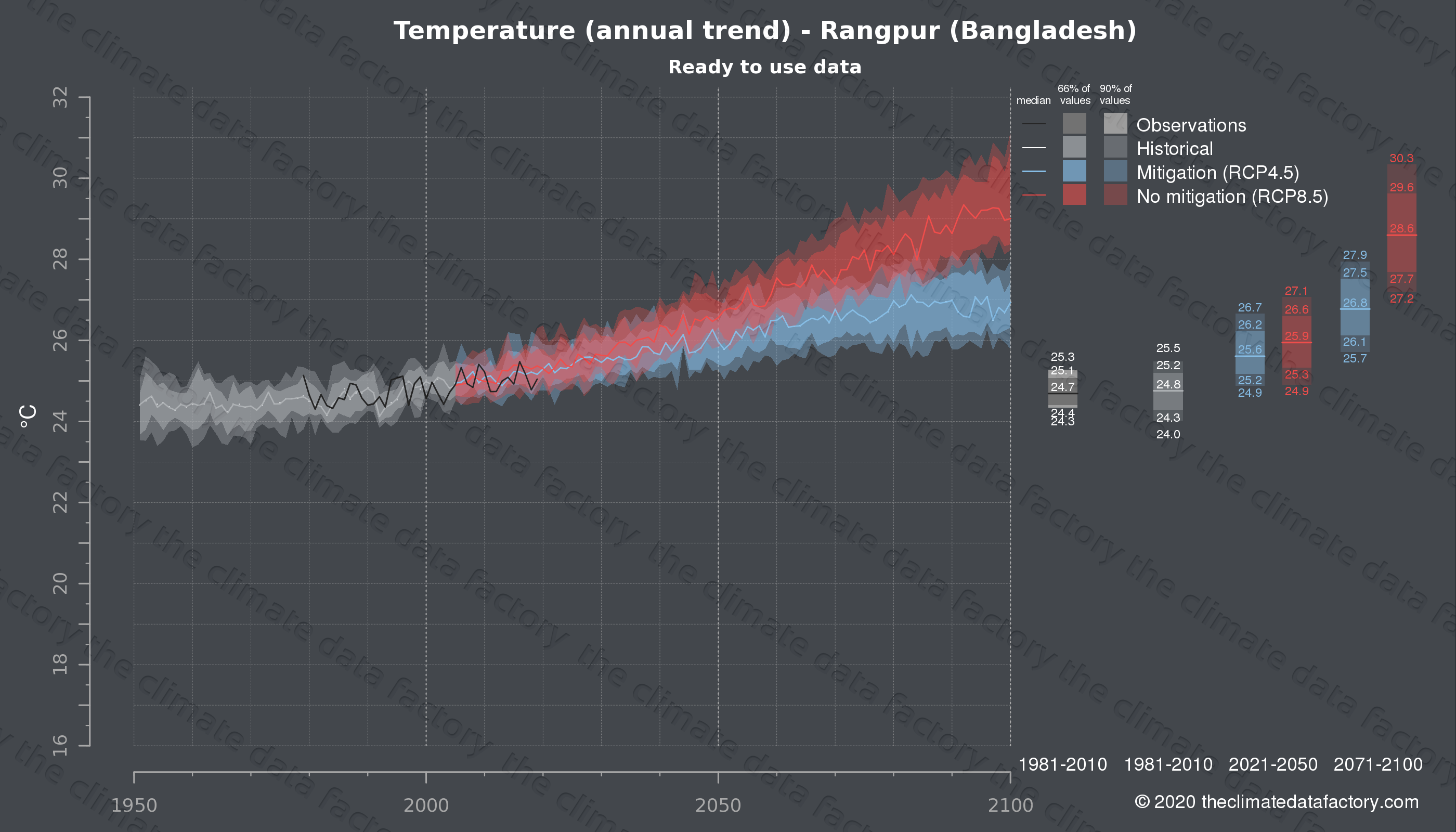 Graphic of projected temperature for Rangpur (Bangladesh) under two climate change mitigation policy scenarios (RCP4.5, RCP8.5). Represented climate data are processed (bias-adjusted and quality controlled) data from IPCC models. https://theclimatedatafactory.com