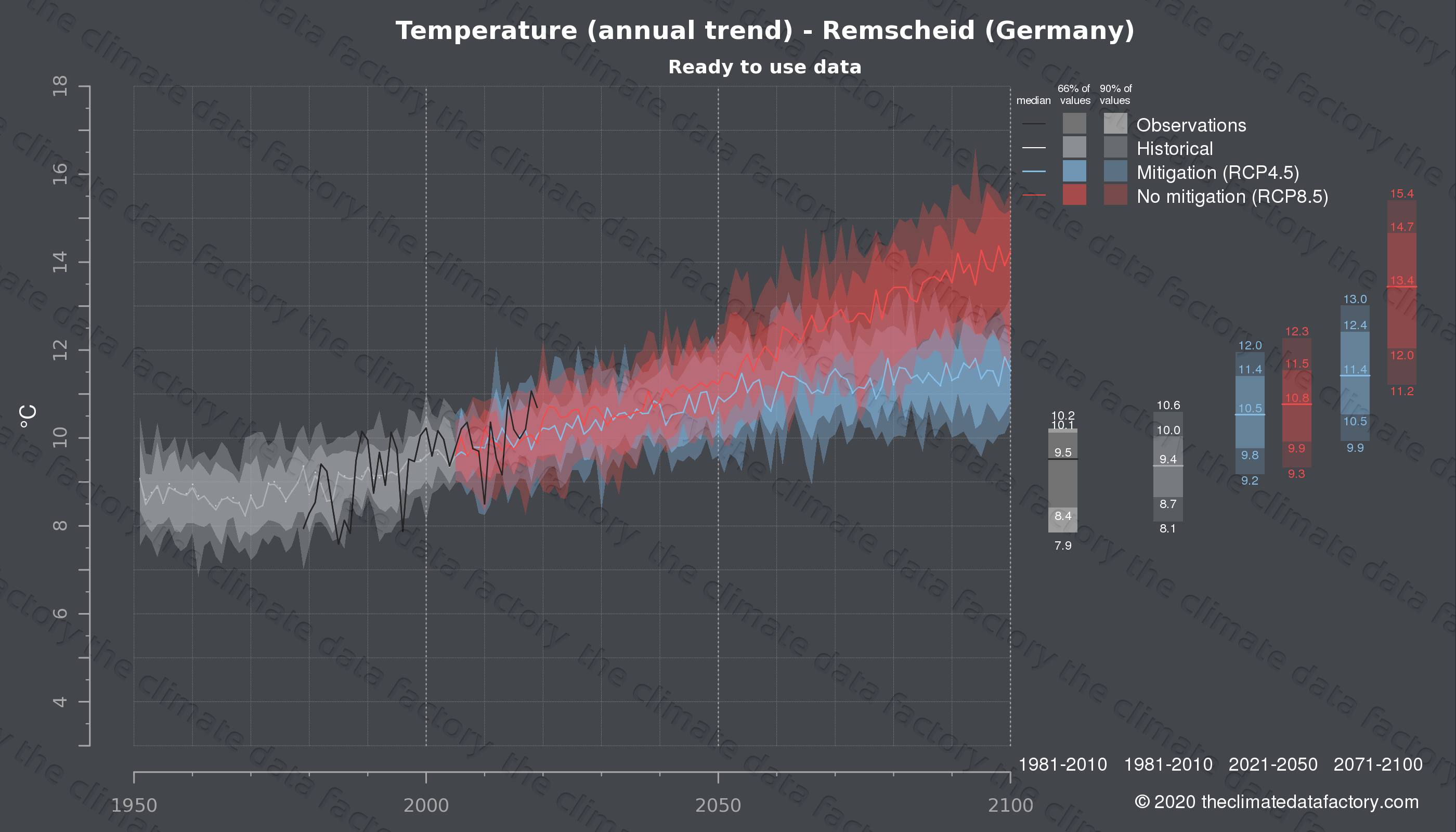 Graphic of projected temperature for Remscheid (Germany) under two climate change mitigation policy scenarios (RCP4.5, RCP8.5). Represented climate data are processed (bias-adjusted and quality controlled) data from IPCC models. https://theclimatedatafactory.com