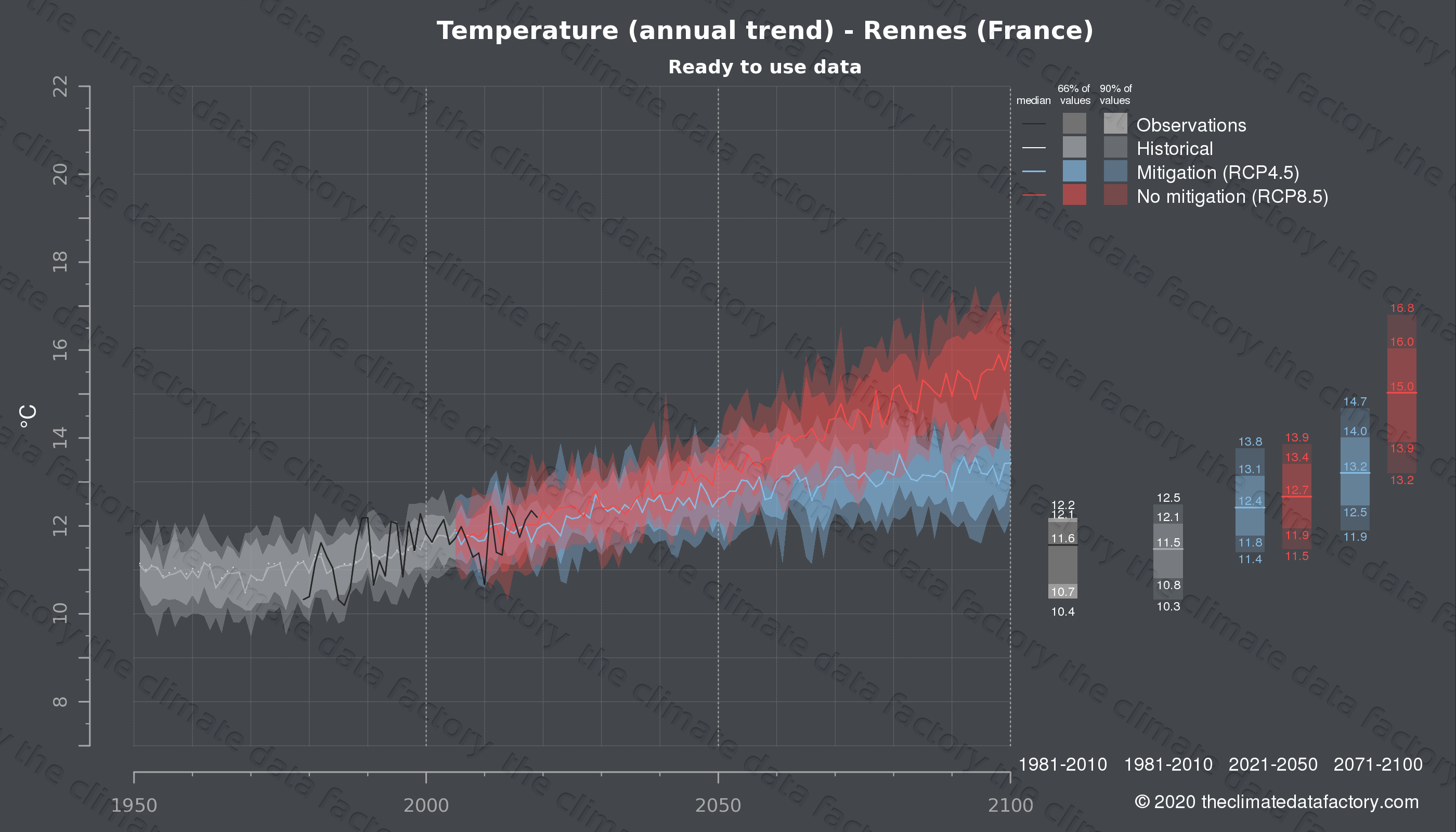 Graphic of projected temperature for Rennes (France) under two climate change mitigation policy scenarios (RCP4.5, RCP8.5). Represented climate data are processed (bias-adjusted and quality controlled) data from IPCC models. https://theclimatedatafactory.com