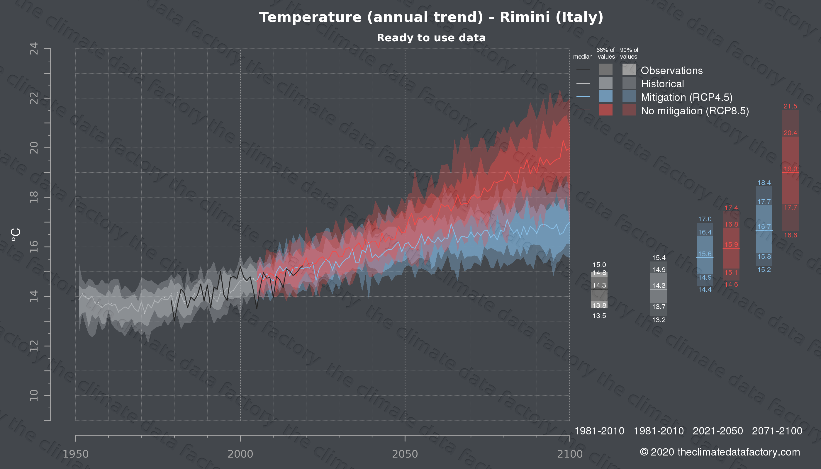 Graphic of projected temperature for Rimini (Italy) under two climate change mitigation policy scenarios (RCP4.5, RCP8.5). Represented climate data are processed (bias-adjusted and quality controlled) data from IPCC models. https://theclimatedatafactory.com