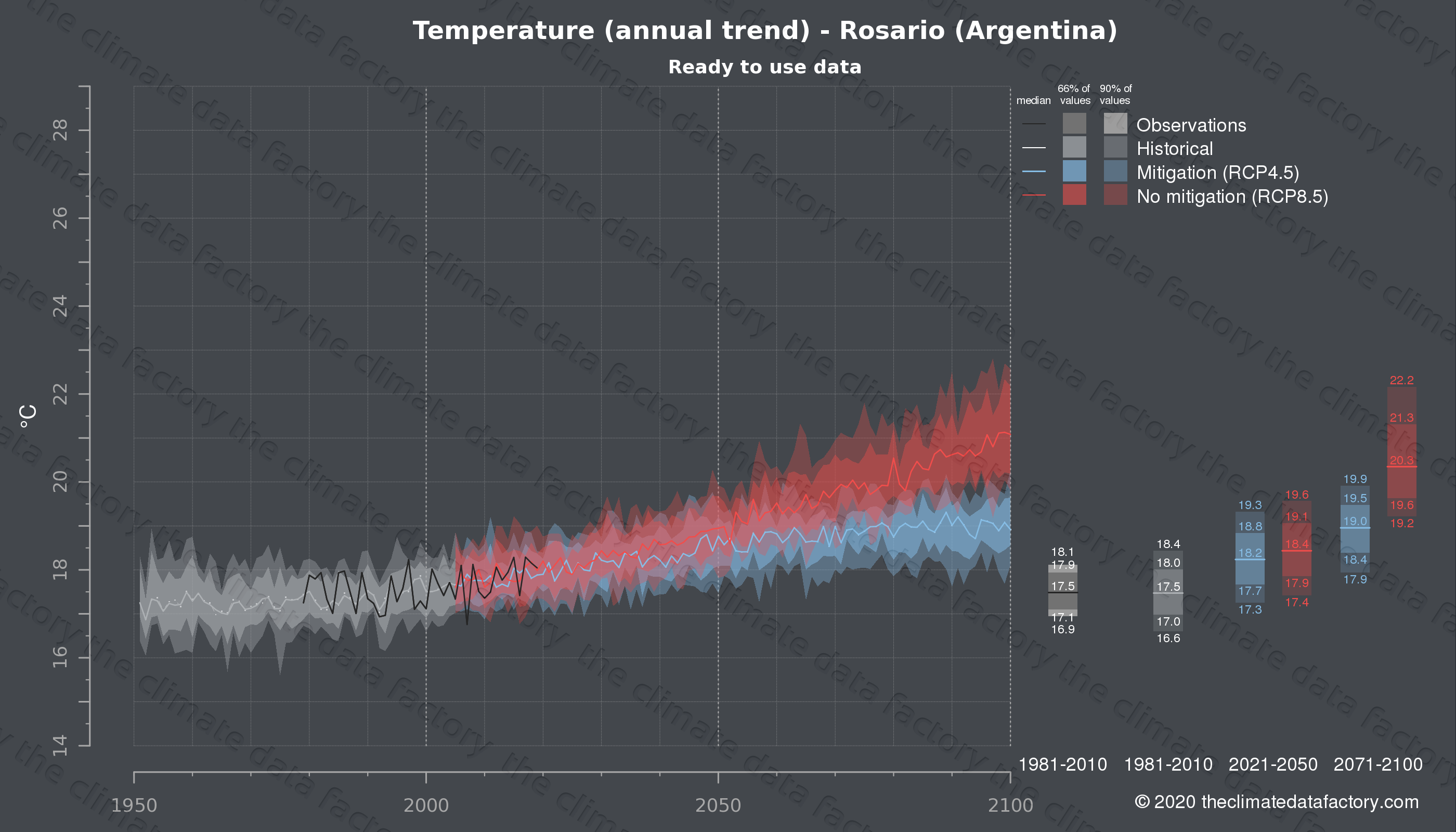 Graphic of projected temperature for Rosario (Argentina) under two climate change mitigation policy scenarios (RCP4.5, RCP8.5). Represented climate data are processed (bias-adjusted and quality controlled) data from IPCC models. https://theclimatedatafactory.com