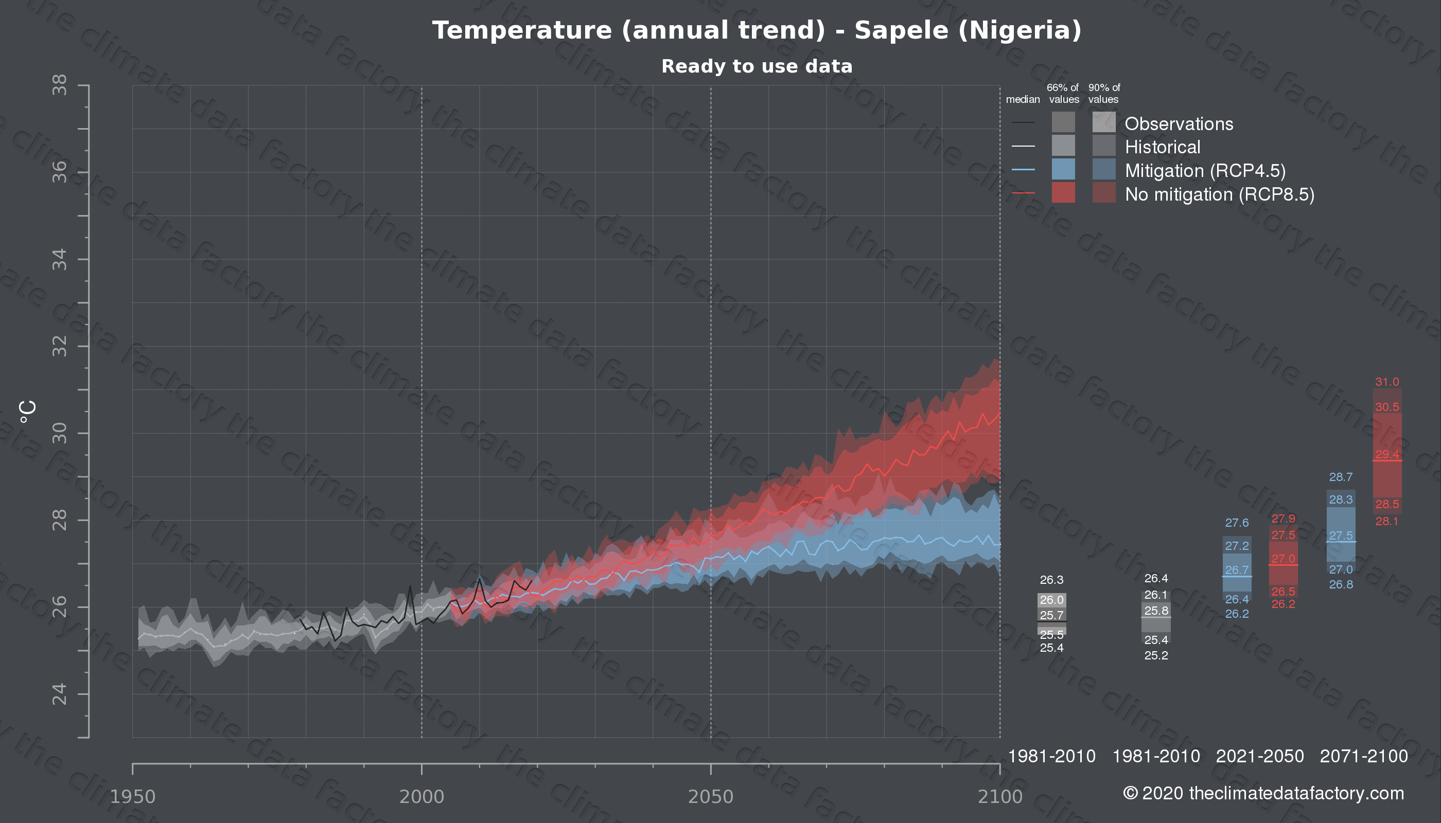 Graphic of projected temperature for Sapele (Nigeria) under two climate change mitigation policy scenarios (RCP4.5, RCP8.5). Represented climate data are processed (bias-adjusted and quality controlled) data from IPCC models. https://theclimatedatafactory.com