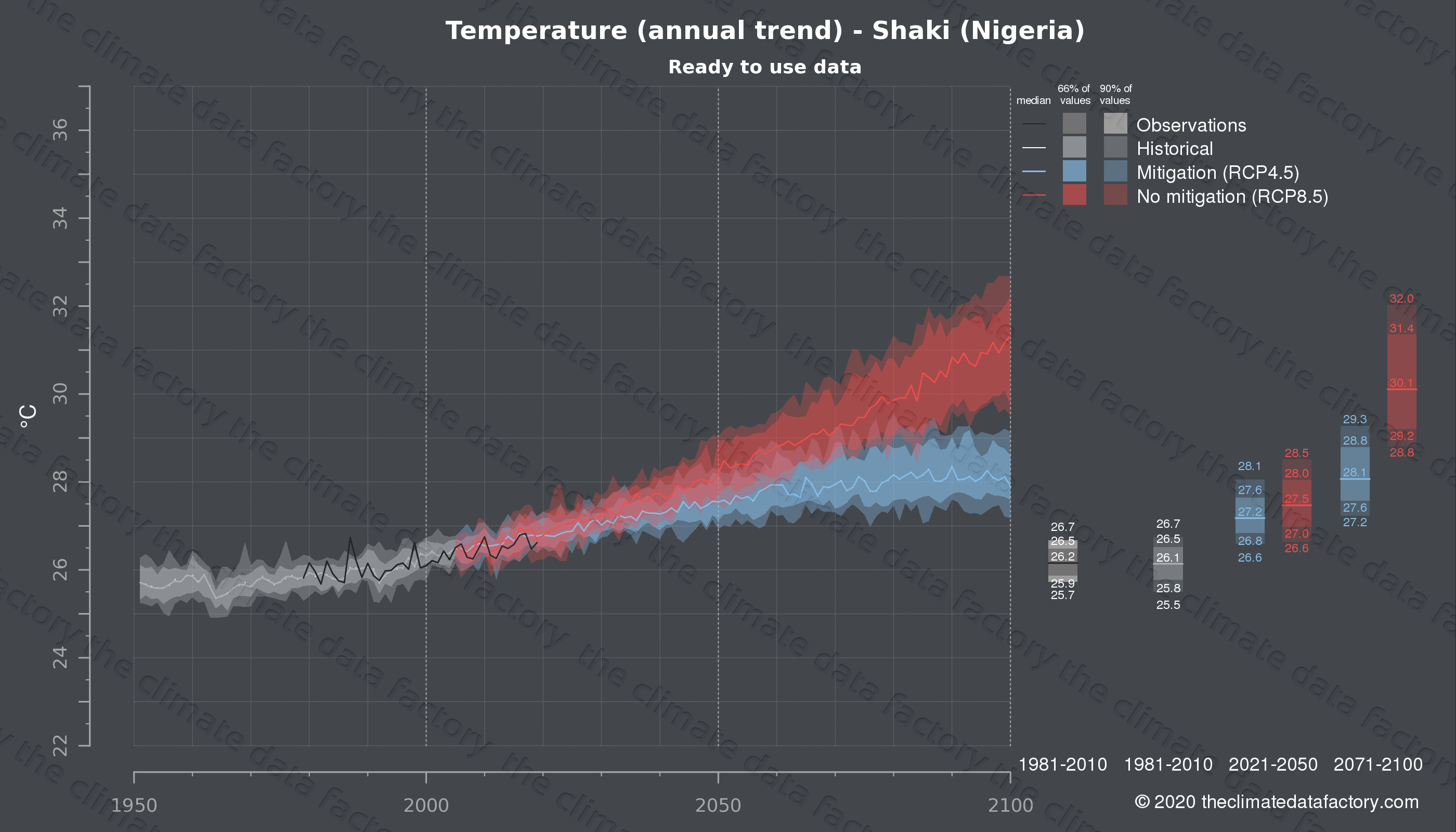 Graphic of projected temperature for Shaki (Nigeria) under two climate change mitigation policy scenarios (RCP4.5, RCP8.5). Represented climate data are processed (bias-adjusted and quality controlled) data from IPCC models. https://theclimatedatafactory.com