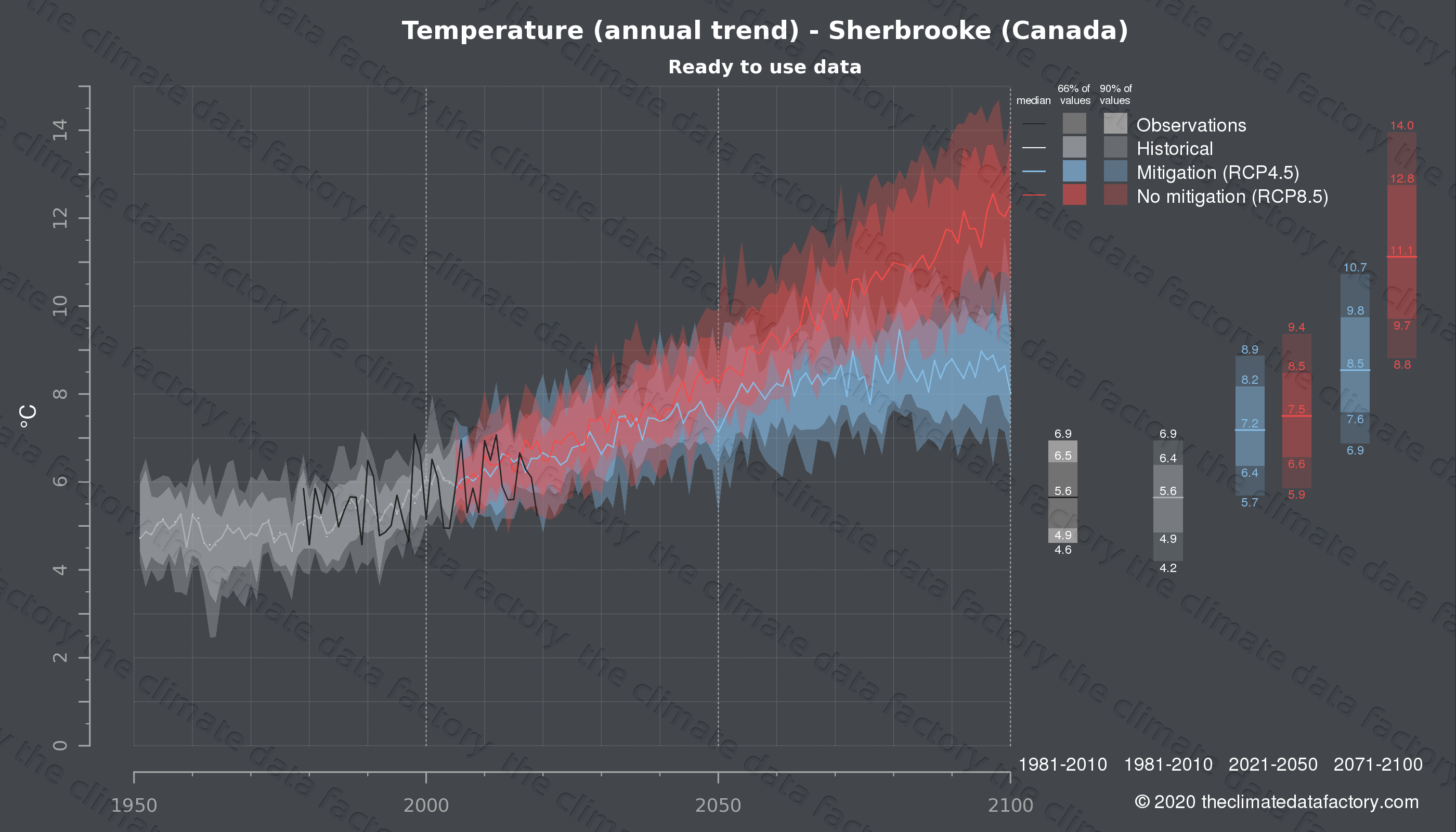 Graphic of projected temperature for Sherbrooke (Canada) under two climate change mitigation policy scenarios (RCP4.5, RCP8.5). Represented climate data are processed (bias-adjusted and quality controlled) data from IPCC models. https://theclimatedatafactory.com