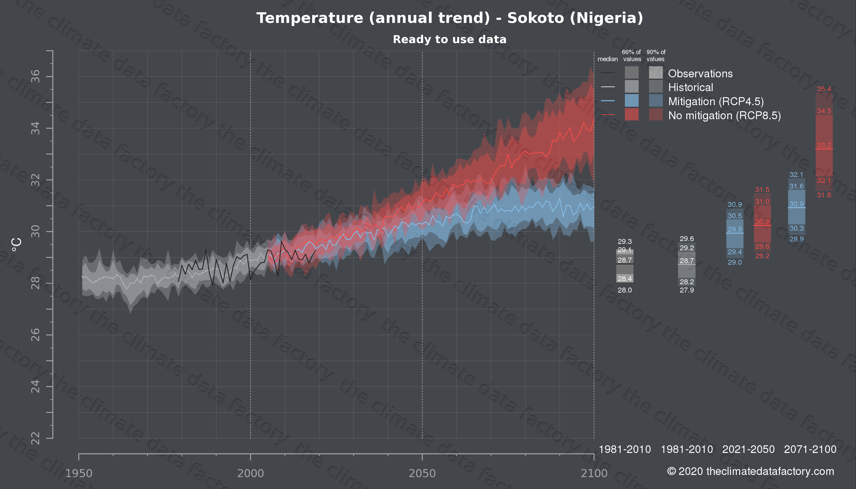 Graphic of projected temperature for Sokoto (Nigeria) under two climate change mitigation policy scenarios (RCP4.5, RCP8.5). Represented climate data are processed (bias-adjusted and quality controlled) data from IPCC models. https://theclimatedatafactory.com