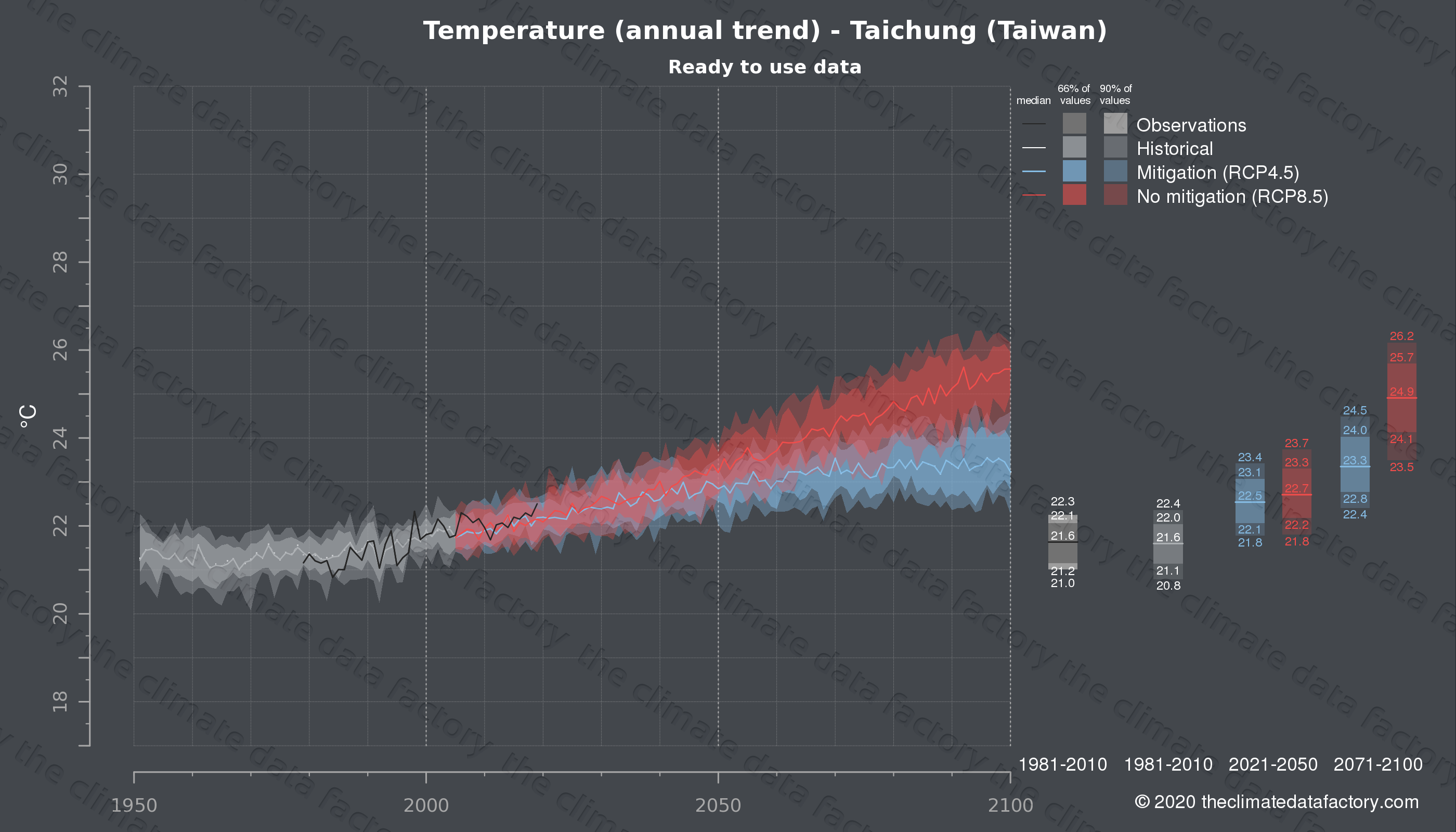 Graphic of projected temperature for Taichung (Taiwan) under two climate change mitigation policy scenarios (RCP4.5, RCP8.5). Represented climate data are processed (bias-adjusted and quality controlled) data from IPCC models. https://theclimatedatafactory.com