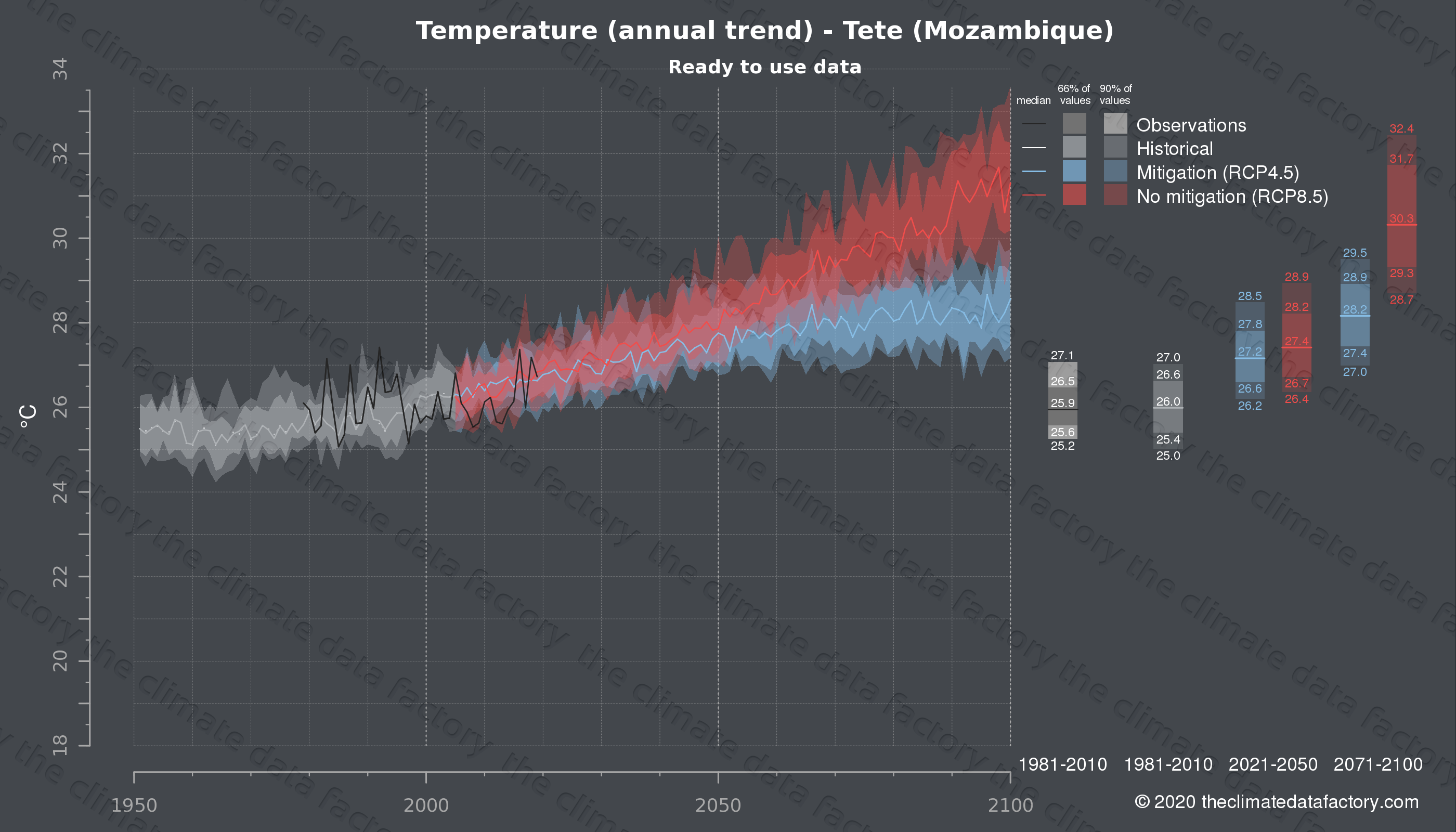 Graphic of projected temperature for Tete (Mozambique) under two climate change mitigation policy scenarios (RCP4.5, RCP8.5). Represented climate data are processed (bias-adjusted and quality controlled) data from IPCC models. https://theclimatedatafactory.com