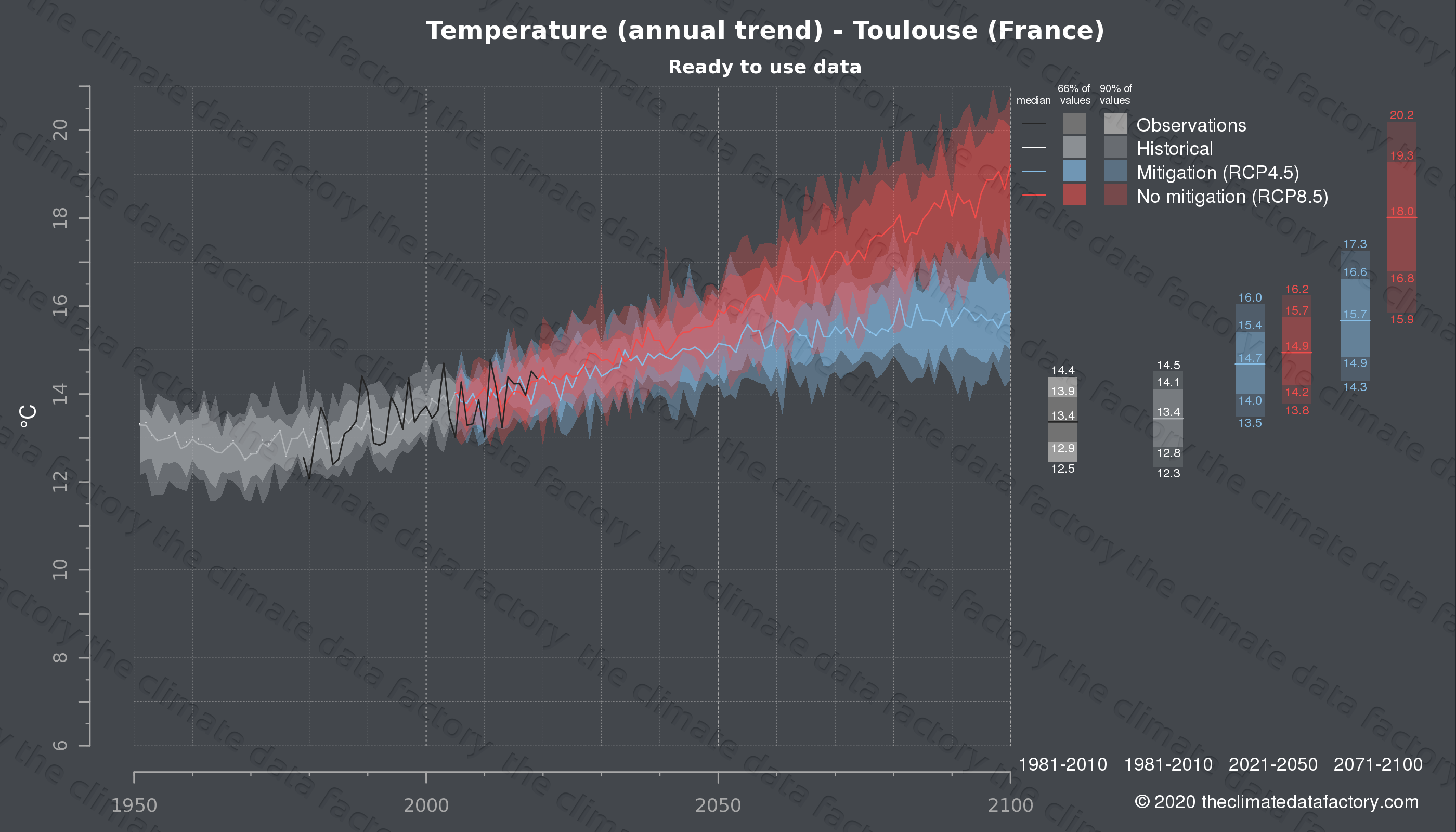 Graphic of projected temperature for Toulouse (France) under two climate change mitigation policy scenarios (RCP4.5, RCP8.5). Represented climate data are processed (bias-adjusted and quality controlled) data from IPCC models. https://theclimatedatafactory.com