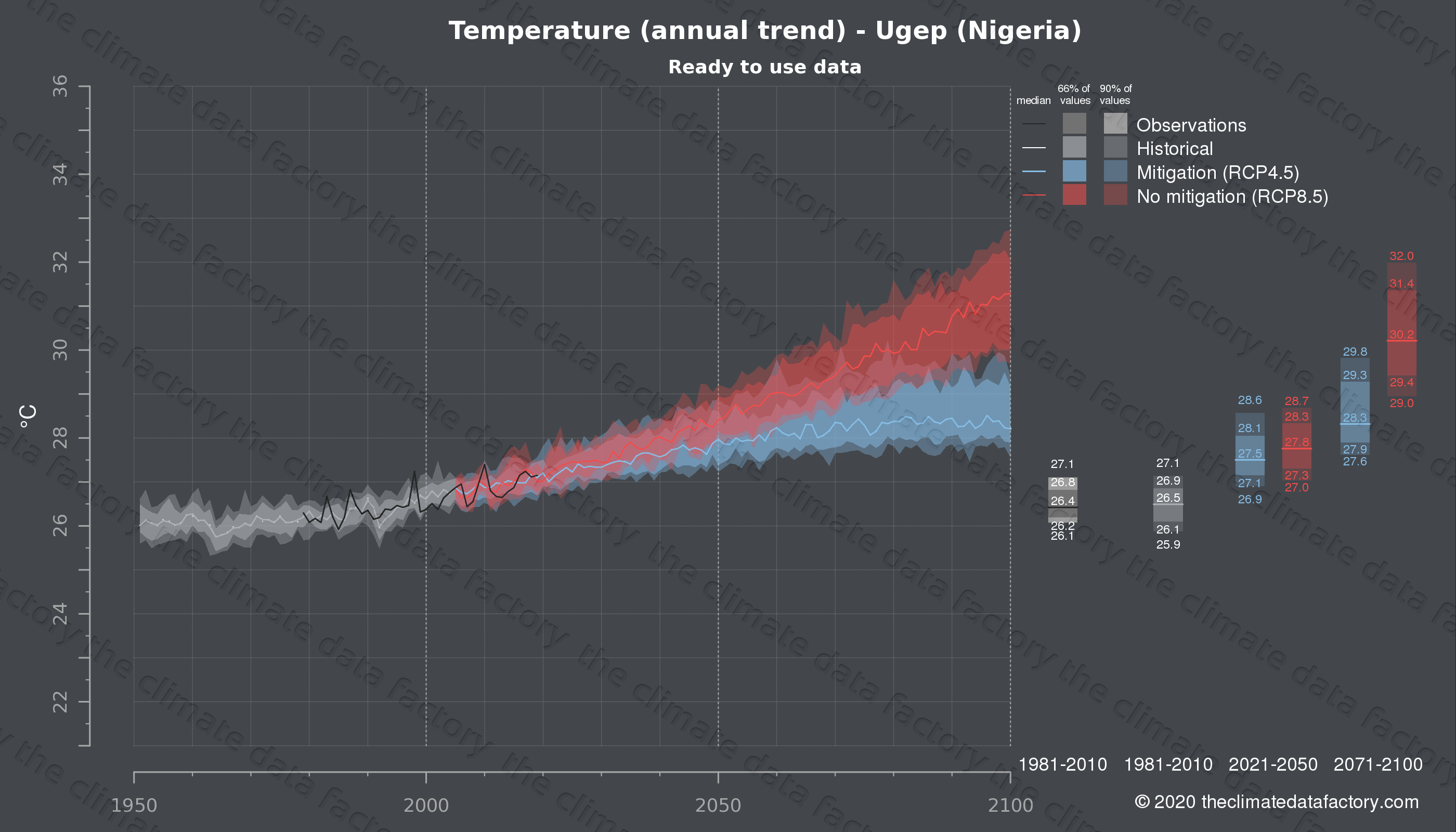 Graphic of projected temperature for Ugep (Nigeria) under two climate change mitigation policy scenarios (RCP4.5, RCP8.5). Represented climate data are processed (bias-adjusted and quality controlled) data from IPCC models. https://theclimatedatafactory.com