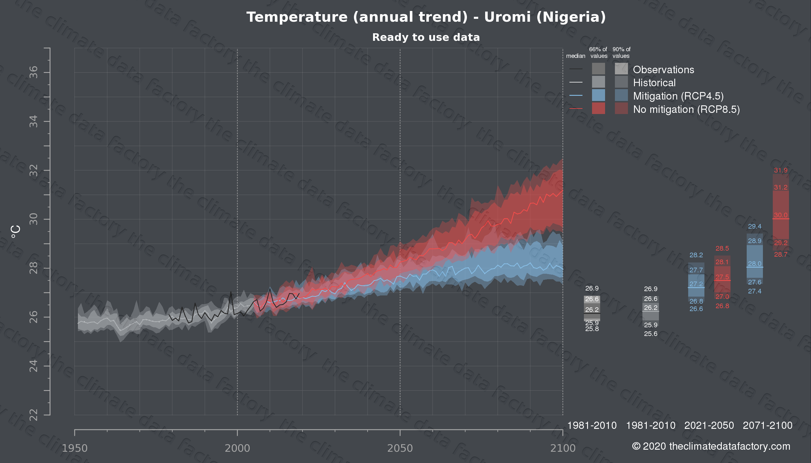 Graphic of projected temperature for Uromi (Nigeria) under two climate change mitigation policy scenarios (RCP4.5, RCP8.5). Represented climate data are processed (bias-adjusted and quality controlled) data from IPCC models. https://theclimatedatafactory.com