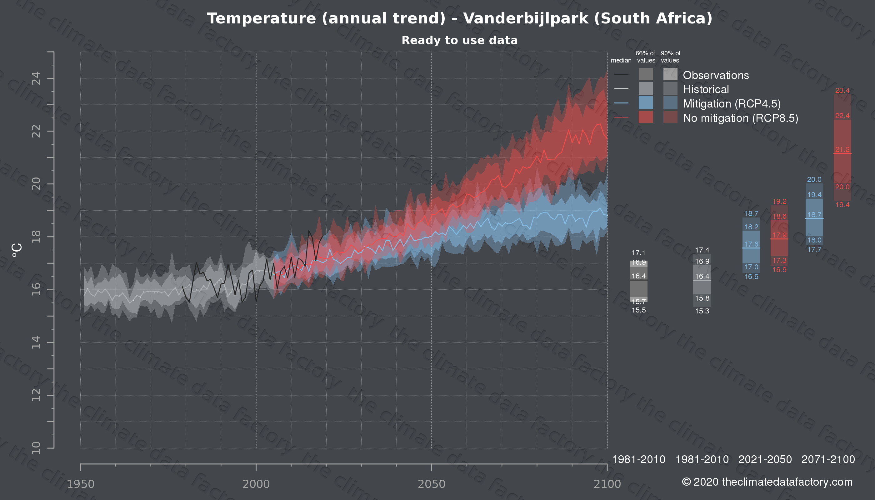 Graphic of projected temperature for Vanderbijlpark (South Africa) under two climate change mitigation policy scenarios (RCP4.5, RCP8.5). Represented climate data are processed (bias-adjusted and quality controlled) data from IPCC models. https://theclimatedatafactory.com