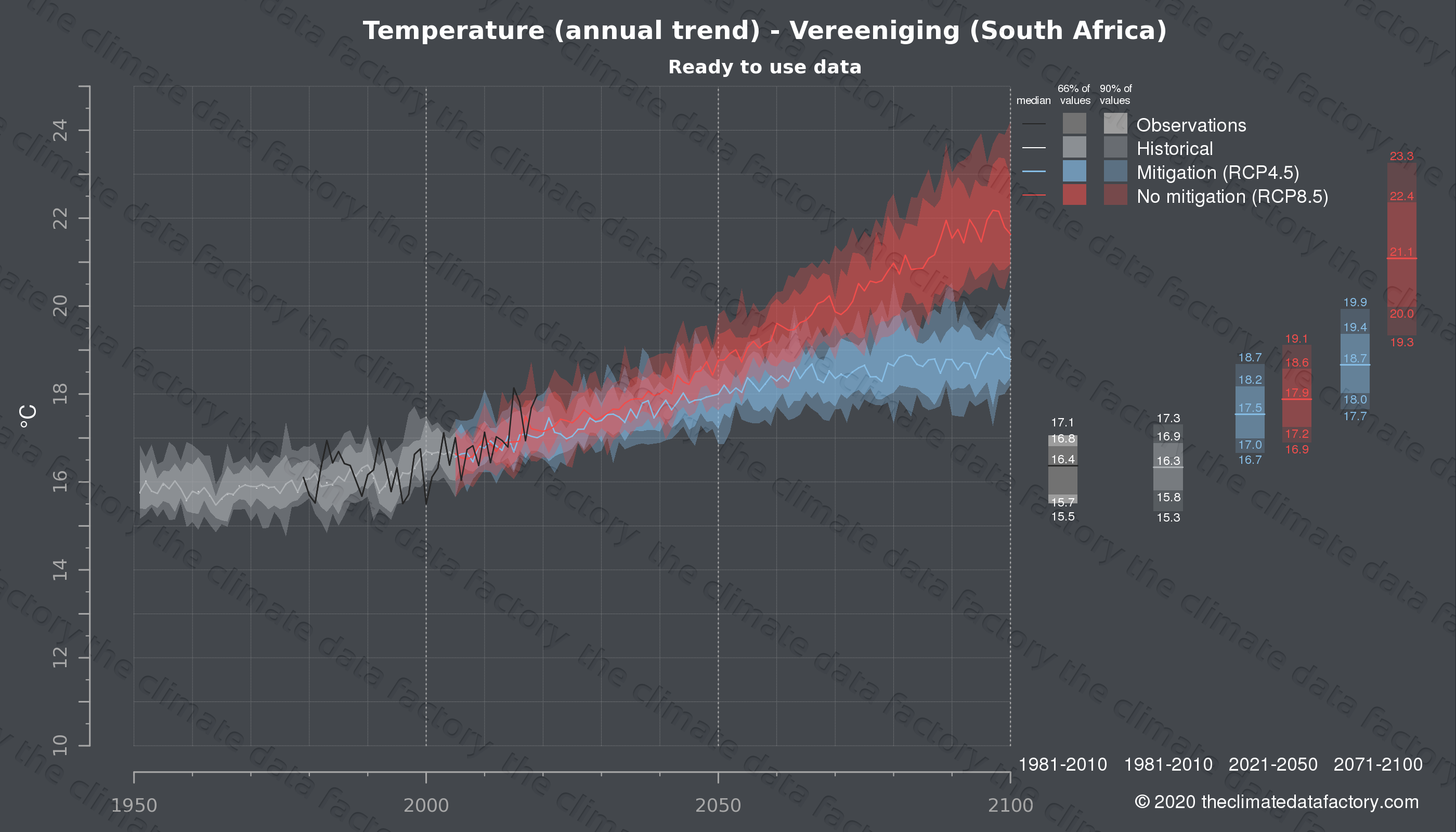 Graphic of projected temperature for Vereeniging (South Africa) under two climate change mitigation policy scenarios (RCP4.5, RCP8.5). Represented climate data are processed (bias-adjusted and quality controlled) data from IPCC models. https://theclimatedatafactory.com