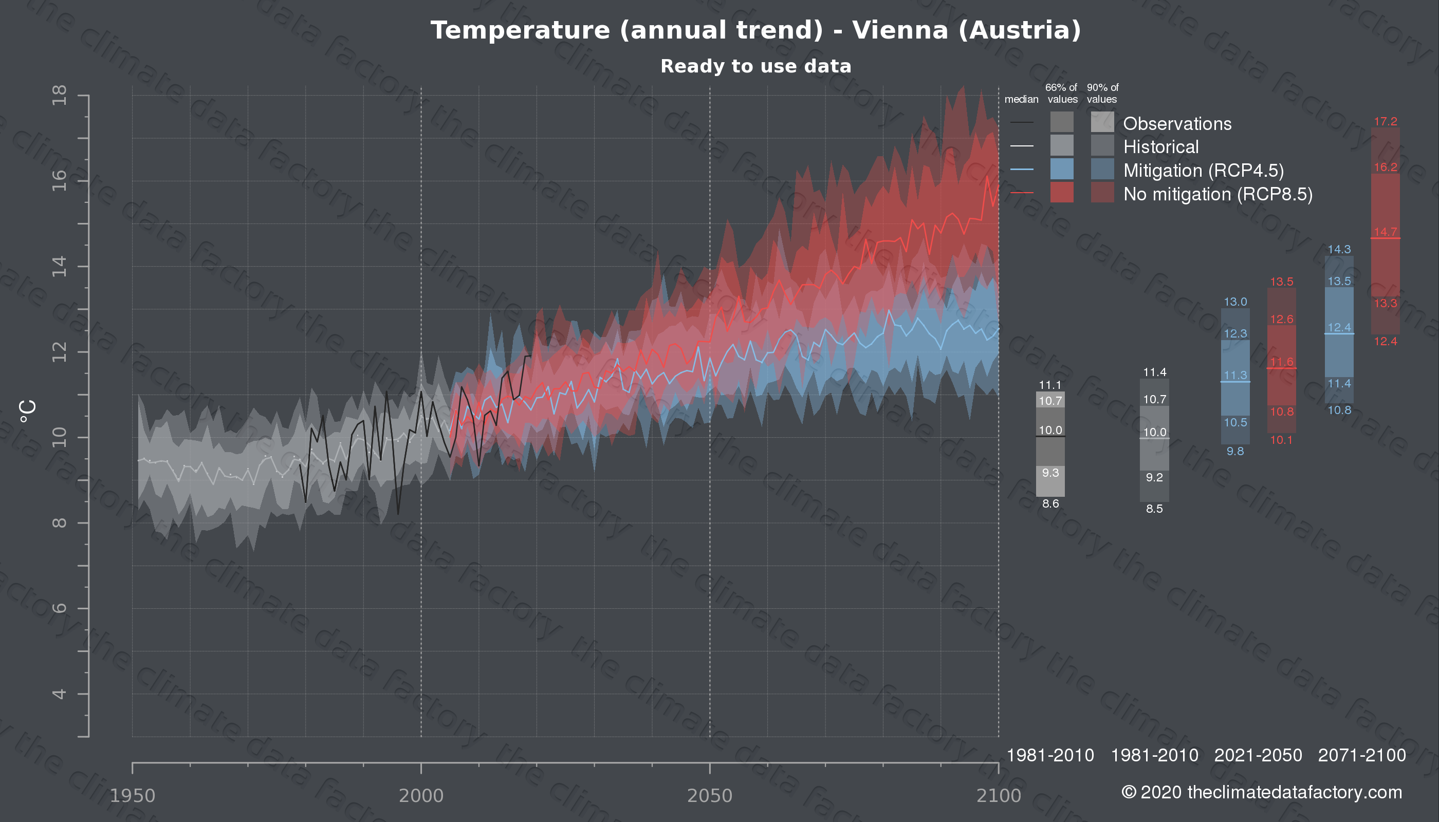 Graphic of projected temperature for Vienna (Austria) under two climate change mitigation policy scenarios (RCP4.5, RCP8.5). Represented climate data are processed (bias-adjusted and quality controlled) data from IPCC models. https://theclimatedatafactory.com