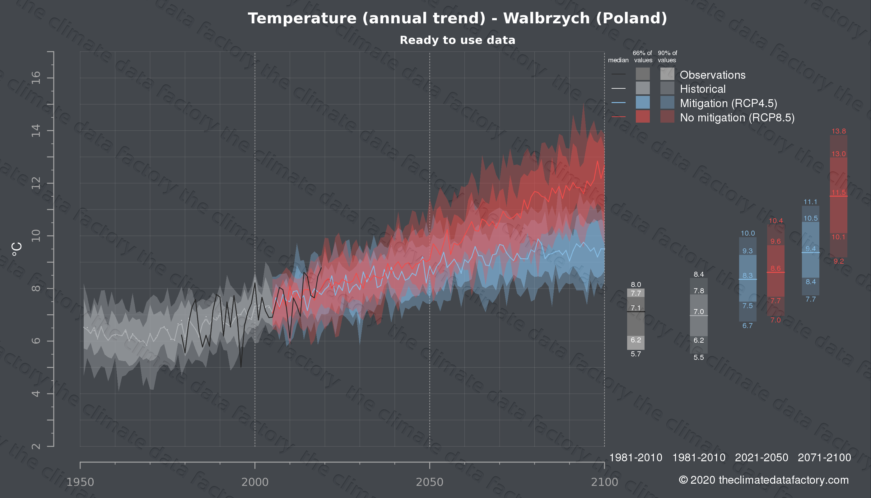 Graphic of projected temperature for Walbrzych (Poland) under two climate change mitigation policy scenarios (RCP4.5, RCP8.5). Represented climate data are processed (bias-adjusted and quality controlled) data from IPCC models. https://theclimatedatafactory.com