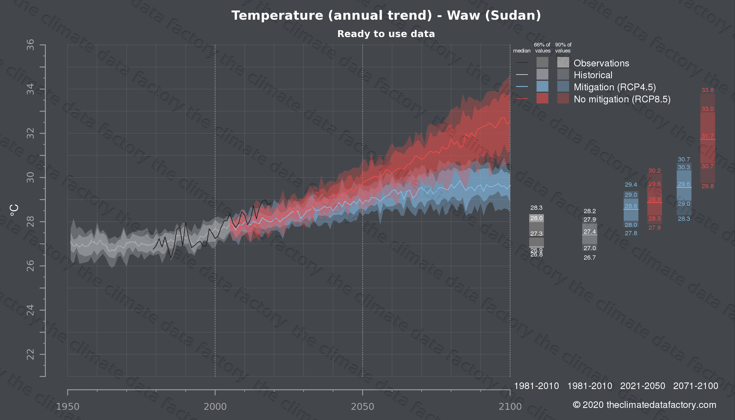 Graphic of projected temperature for Waw (Sudan) under two climate change mitigation policy scenarios (RCP4.5, RCP8.5). Represented climate data are processed (bias-adjusted and quality controlled) data from IPCC models. https://theclimatedatafactory.com