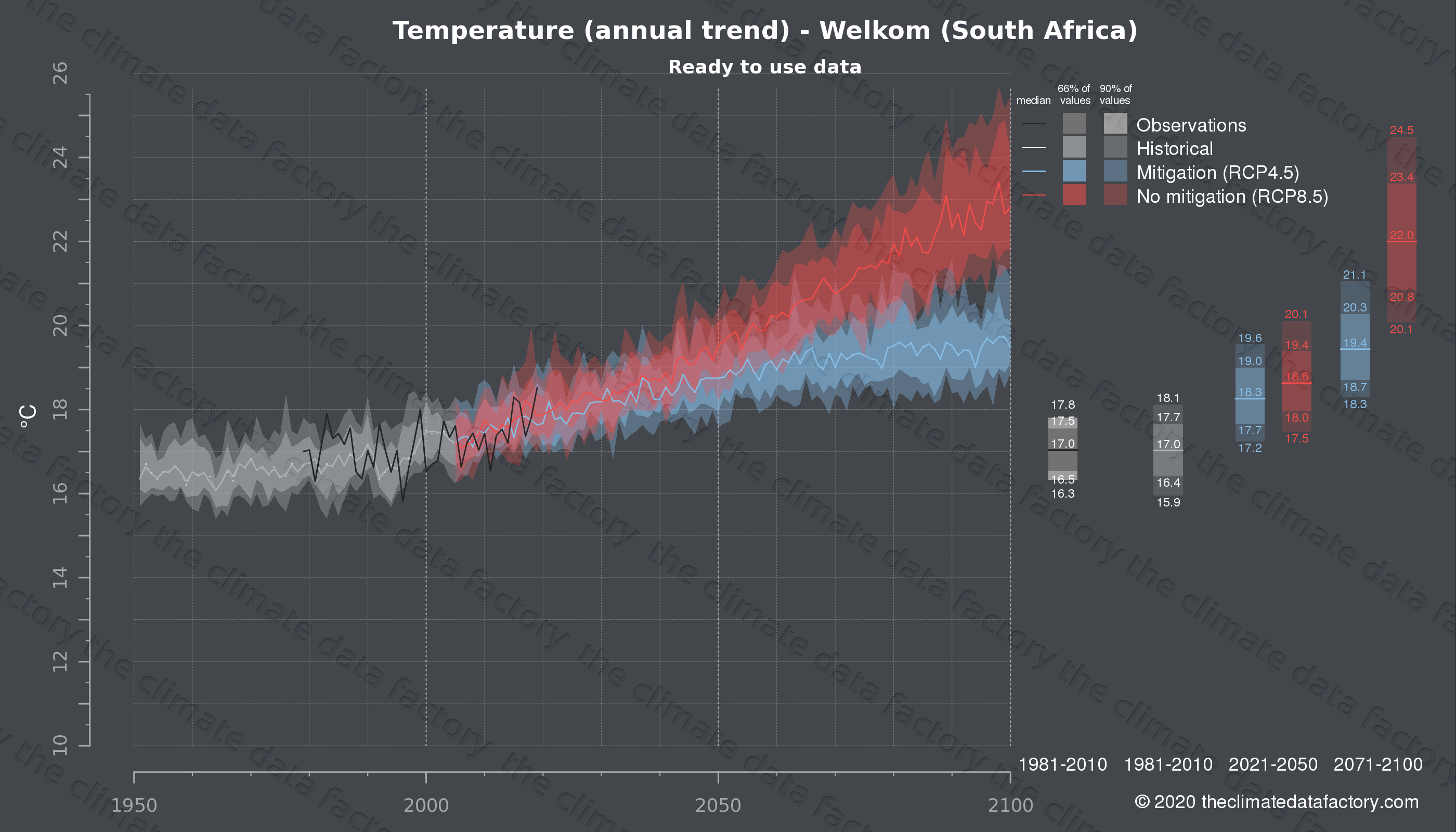Graphic of projected temperature for Welkom (South Africa) under two climate change mitigation policy scenarios (RCP4.5, RCP8.5). Represented climate data are processed (bias-adjusted and quality controlled) data from IPCC models. https://theclimatedatafactory.com