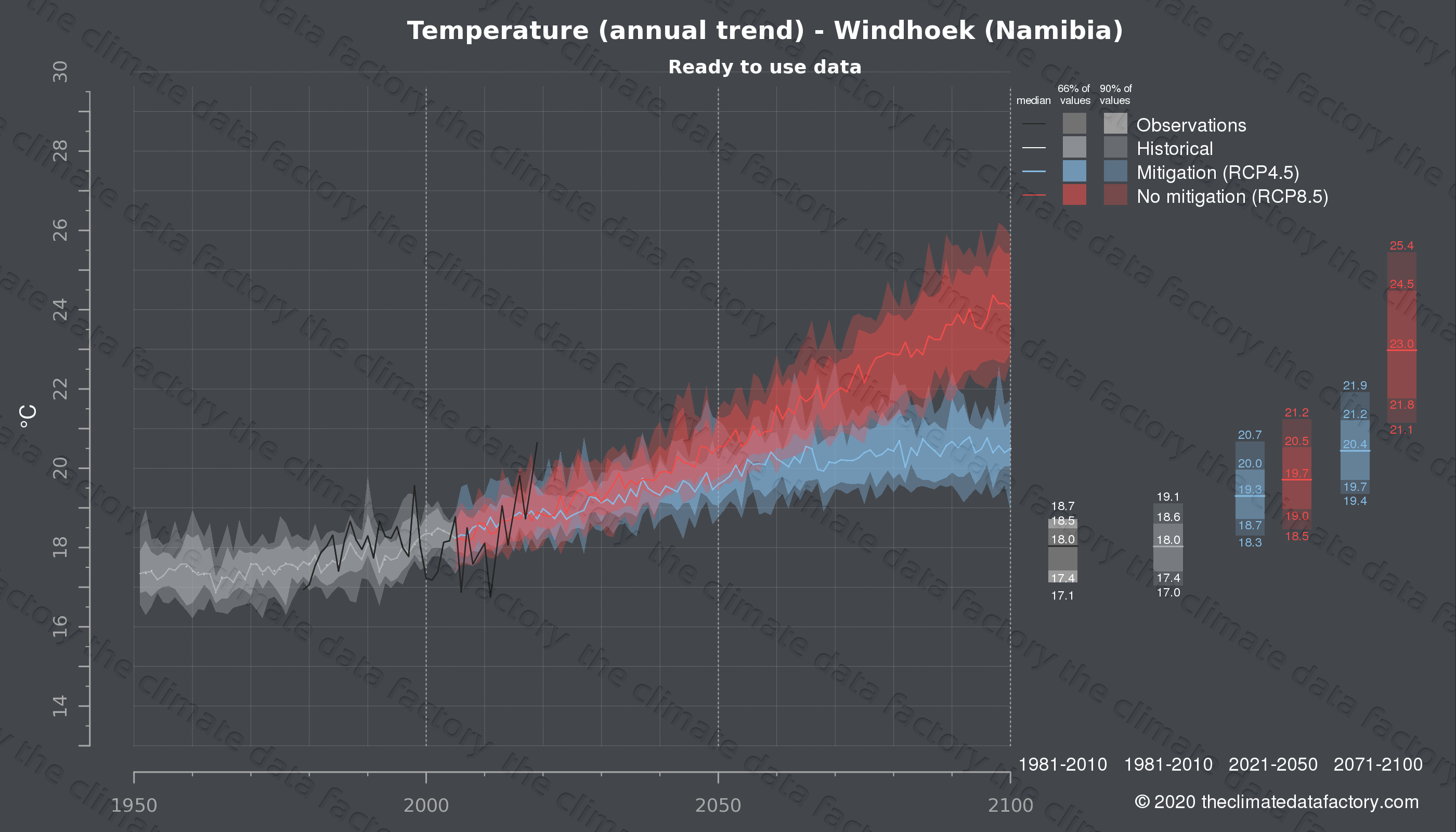 Graphic of projected temperature for Windhoek (Namibia) under two climate change mitigation policy scenarios (RCP4.5, RCP8.5). Represented climate data are processed (bias-adjusted and quality controlled) data from IPCC models. https://theclimatedatafactory.com