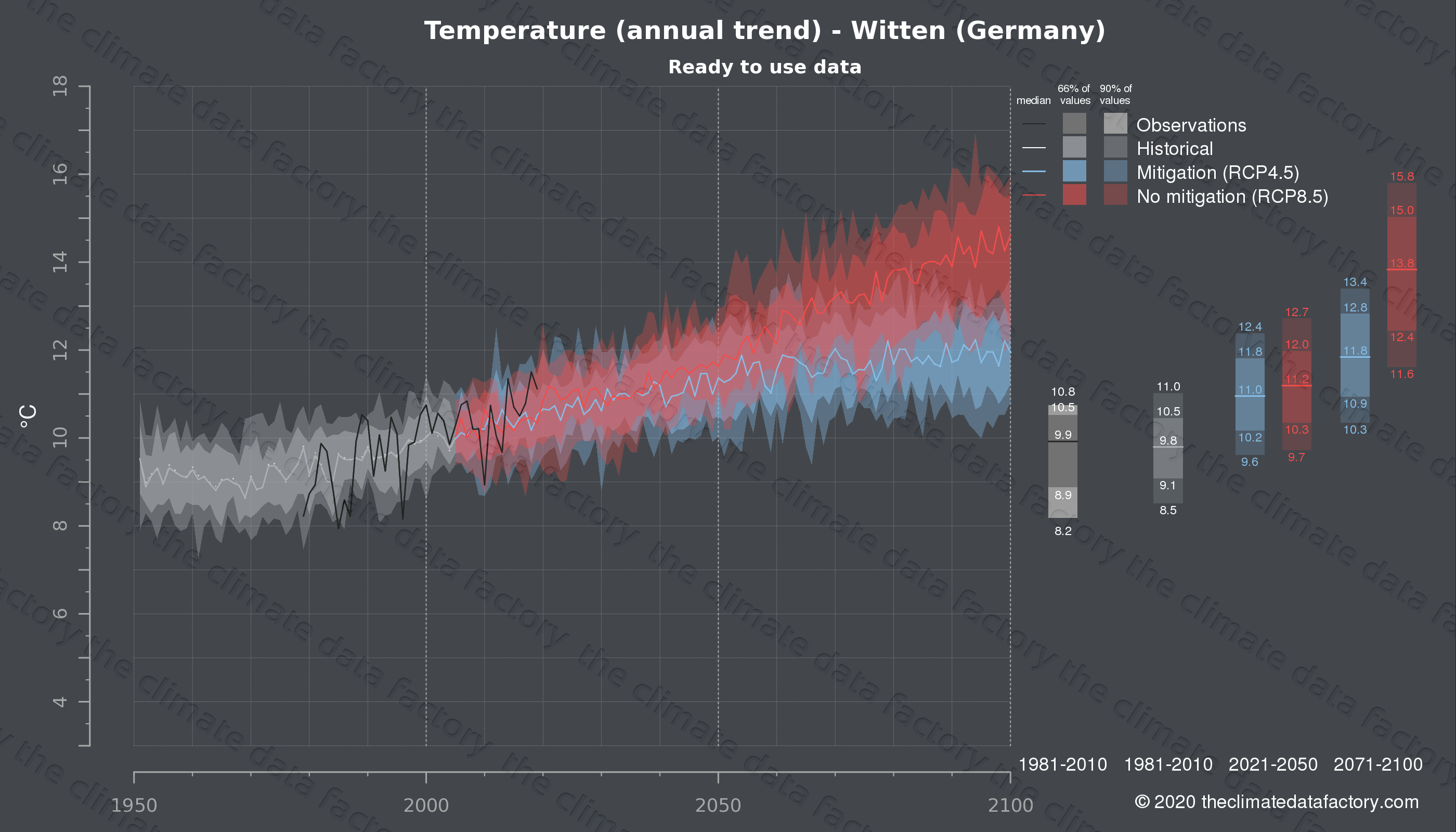 Graphic of projected temperature for Witten (Germany) under two climate change mitigation policy scenarios (RCP4.5, RCP8.5). Represented climate data are processed (bias-adjusted and quality controlled) data from IPCC models. https://theclimatedatafactory.com