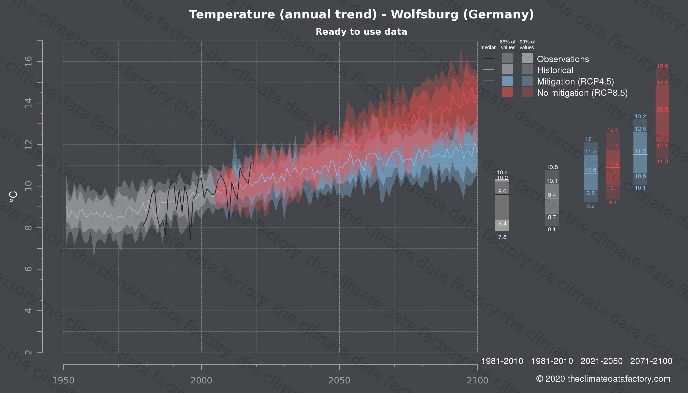 Graphic of projected temperature for Wolfsburg (Germany) under two climate change mitigation policy scenarios (RCP4.5, RCP8.5). Represented climate data are processed (bias-adjusted and quality controlled) data from IPCC models. https://theclimatedatafactory.com