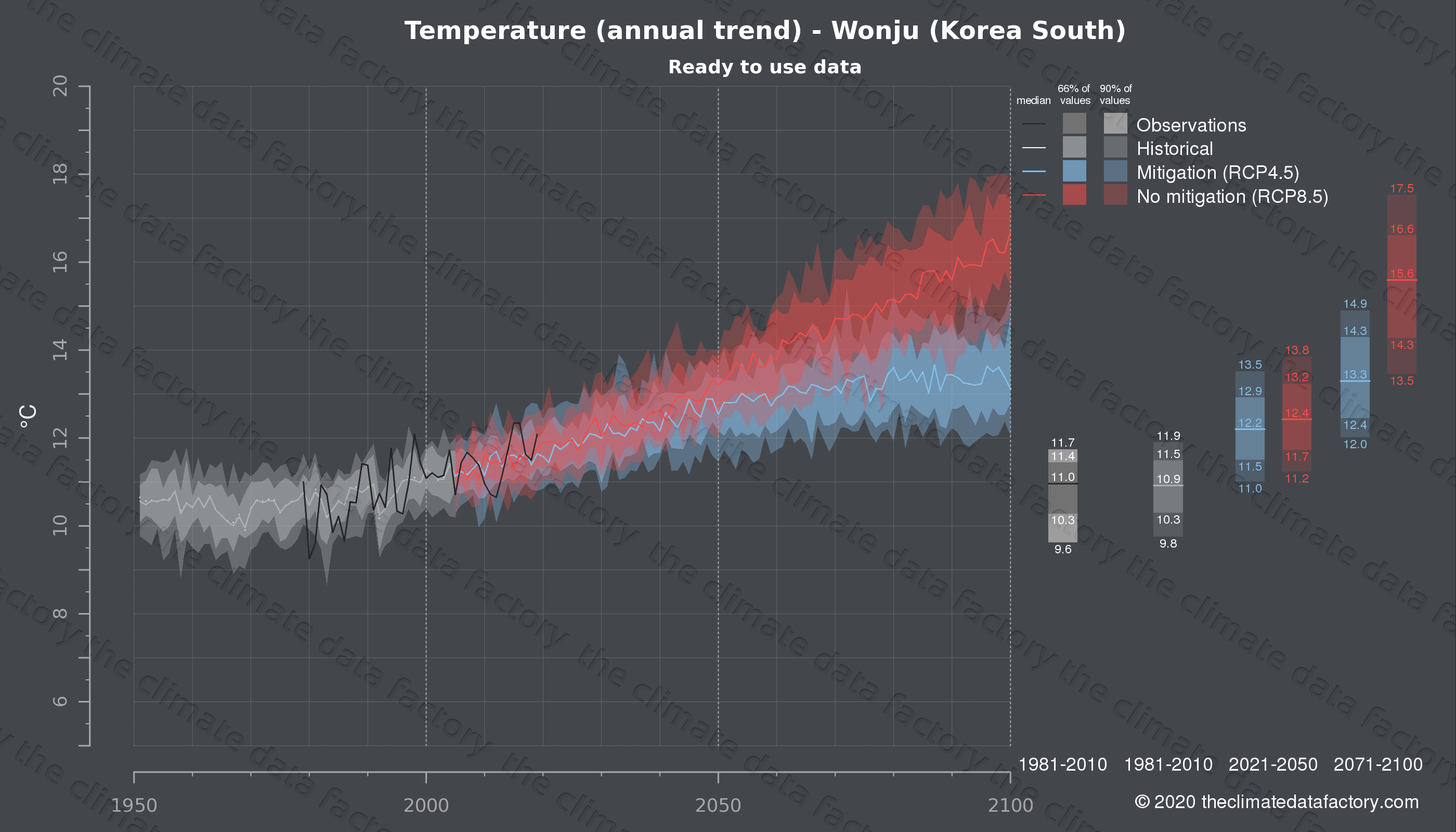 Graphic of projected temperature for Wonju (South Korea) under two climate change mitigation policy scenarios (RCP4.5, RCP8.5). Represented climate data are processed (bias-adjusted and quality controlled) data from IPCC models. https://theclimatedatafactory.com