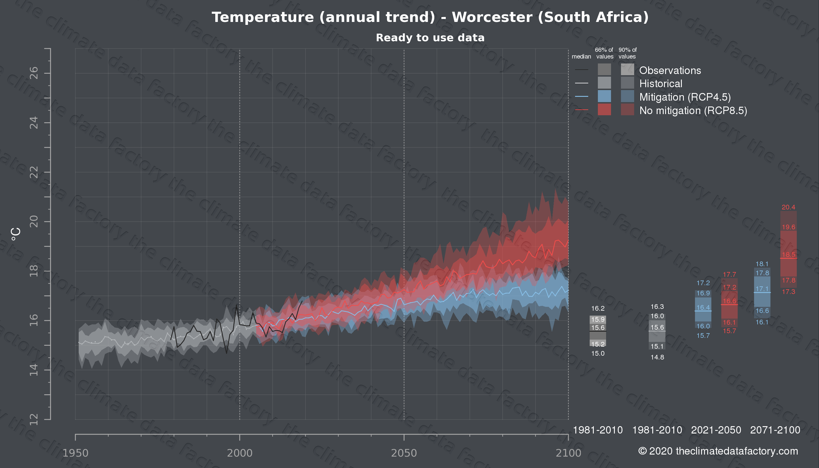 Graphic of projected temperature for Worcester (South Africa) under two climate change mitigation policy scenarios (RCP4.5, RCP8.5). Represented climate data are processed (bias-adjusted and quality controlled) data from IPCC models. https://theclimatedatafactory.com