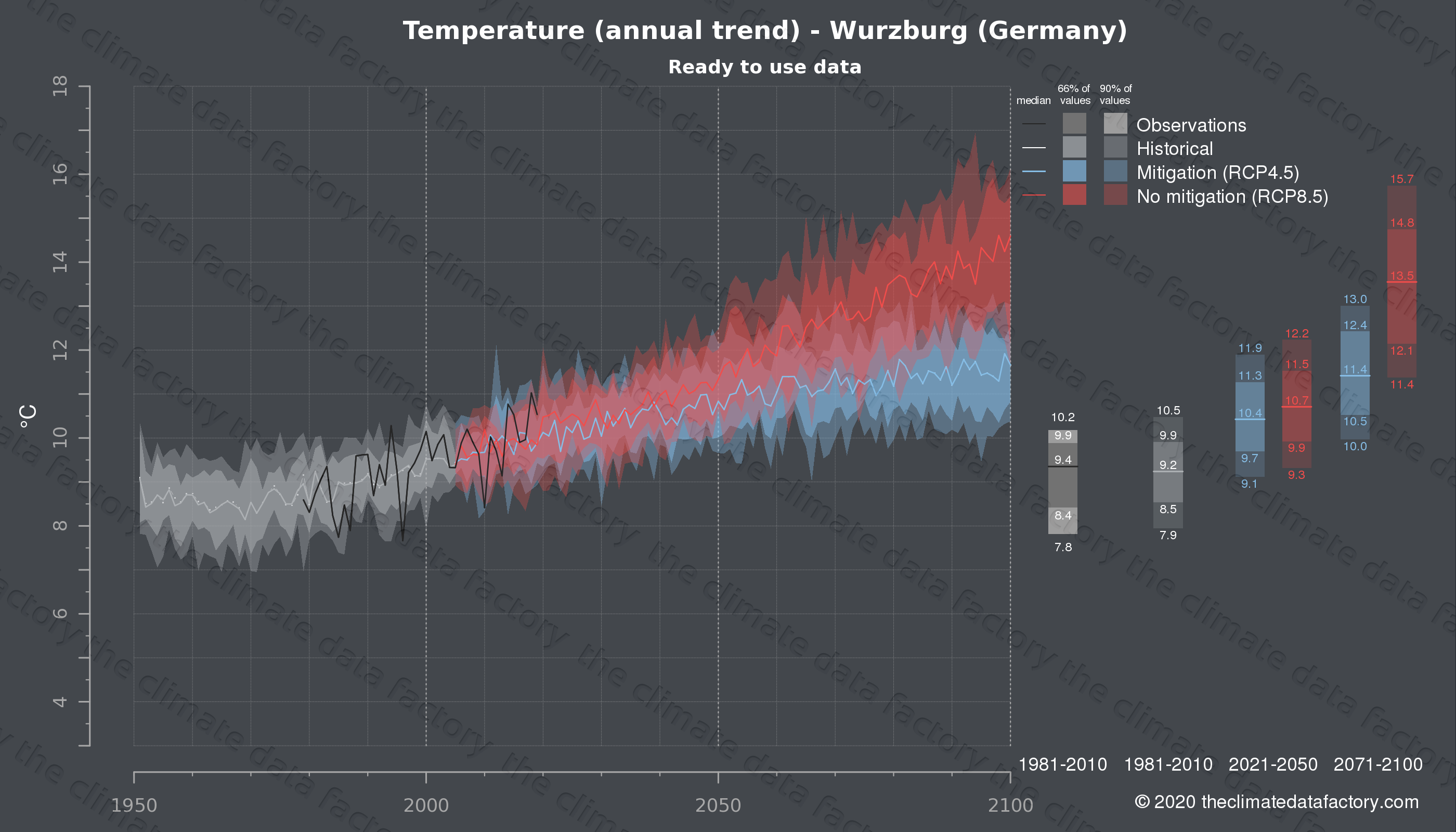 Graphic of projected temperature for Wurzburg (Germany) under two climate change mitigation policy scenarios (RCP4.5, RCP8.5). Represented climate data are processed (bias-adjusted and quality controlled) data from IPCC models. https://theclimatedatafactory.com