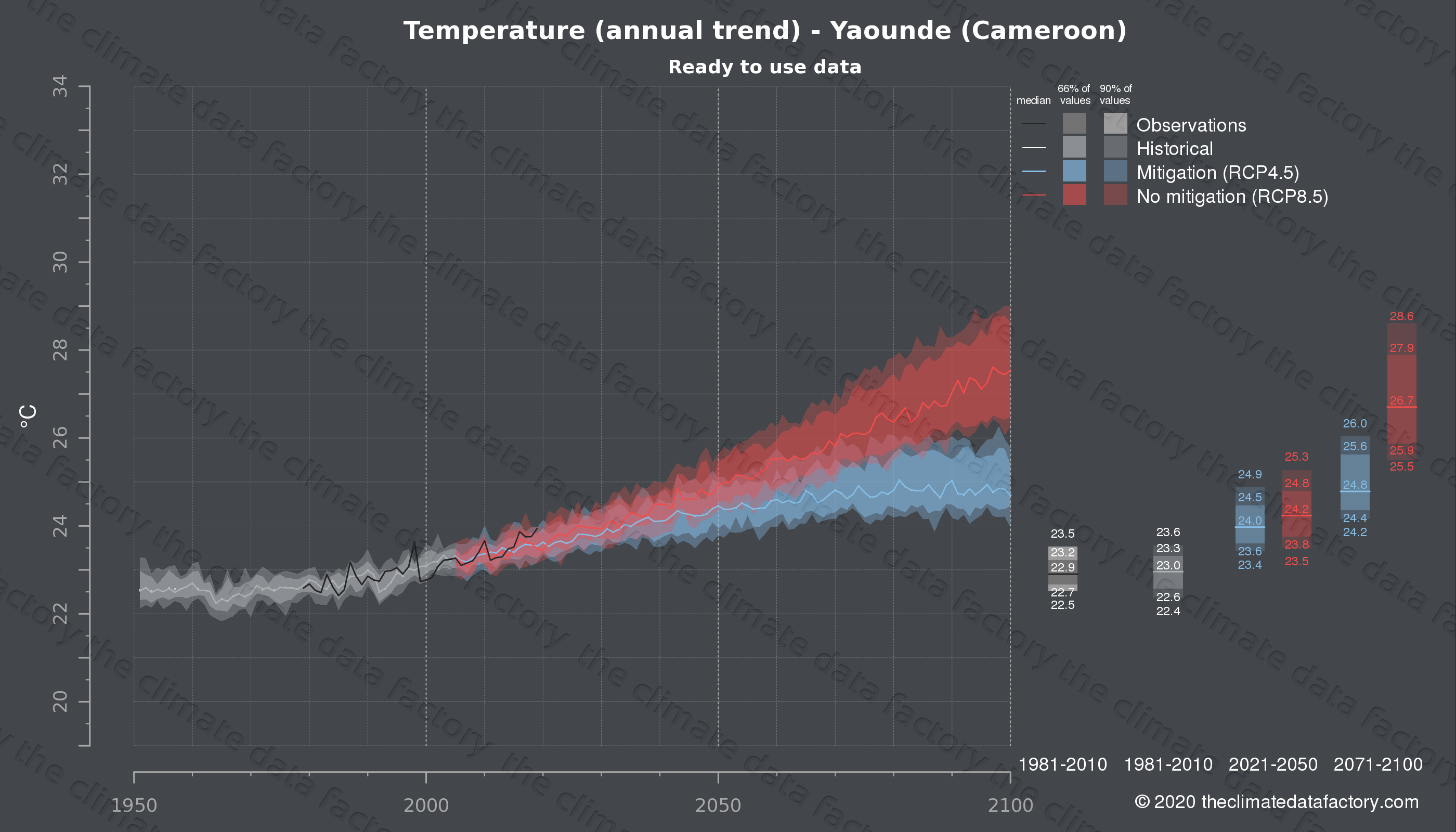 Graphic of projected temperature for Yaounde (Cameroon) under two climate change mitigation policy scenarios (RCP4.5, RCP8.5). Represented climate data are processed (bias-adjusted and quality controlled) data from IPCC models. https://theclimatedatafactory.com