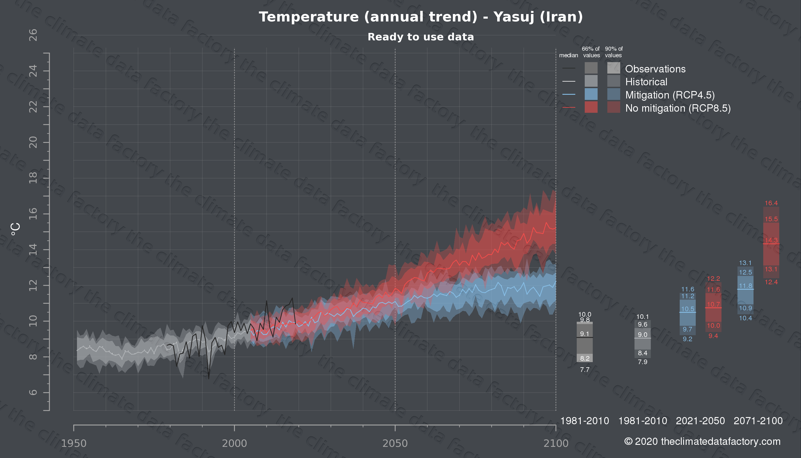 Graphic of projected temperature for Yasuj (Iran) under two climate change mitigation policy scenarios (RCP4.5, RCP8.5). Represented climate data are processed (bias-adjusted and quality controlled) data from IPCC models. https://theclimatedatafactory.com