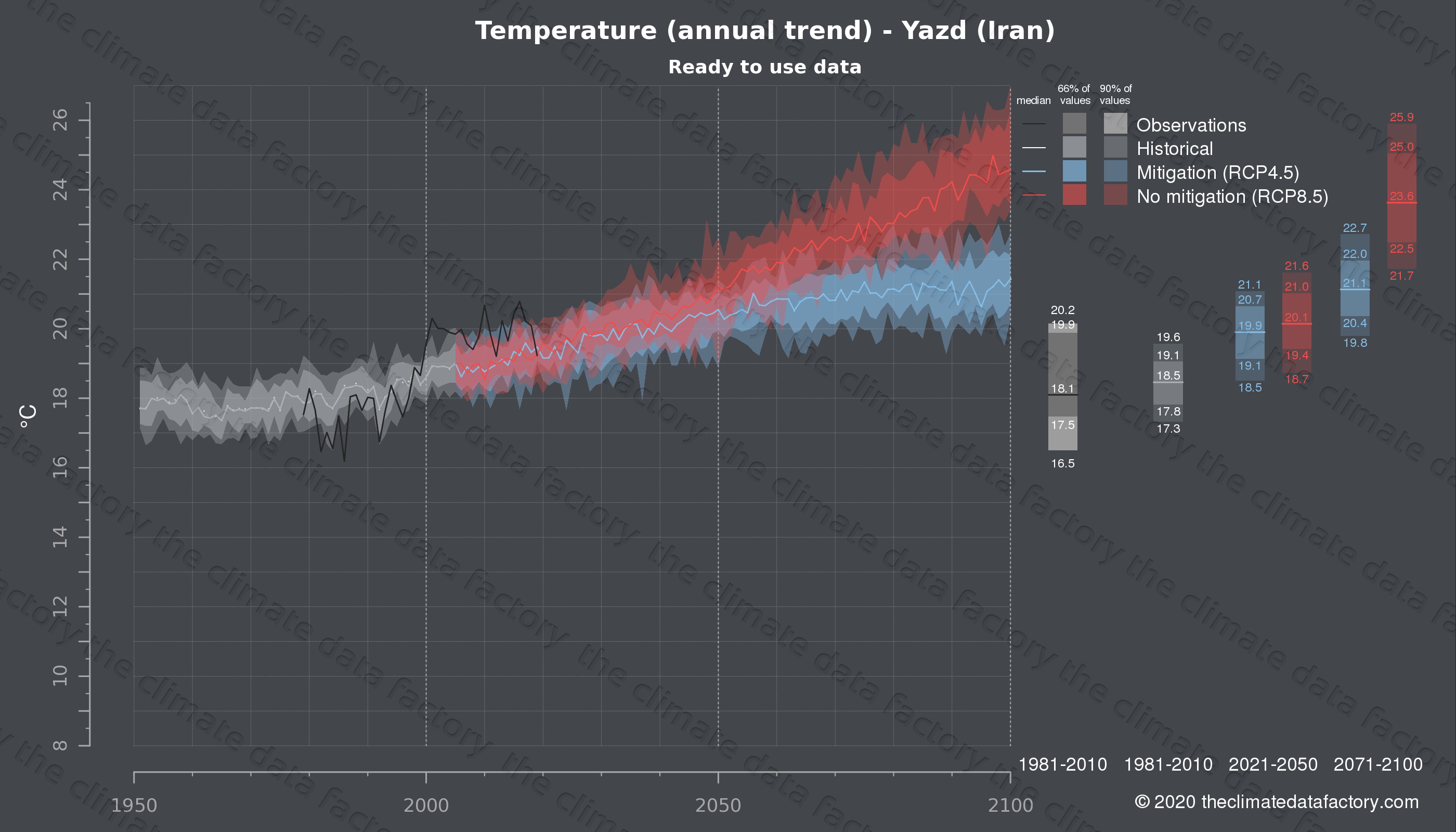 Graphic of projected temperature for Yazd (Iran) under two climate change mitigation policy scenarios (RCP4.5, RCP8.5). Represented climate data are processed (bias-adjusted and quality controlled) data from IPCC models. https://theclimatedatafactory.com