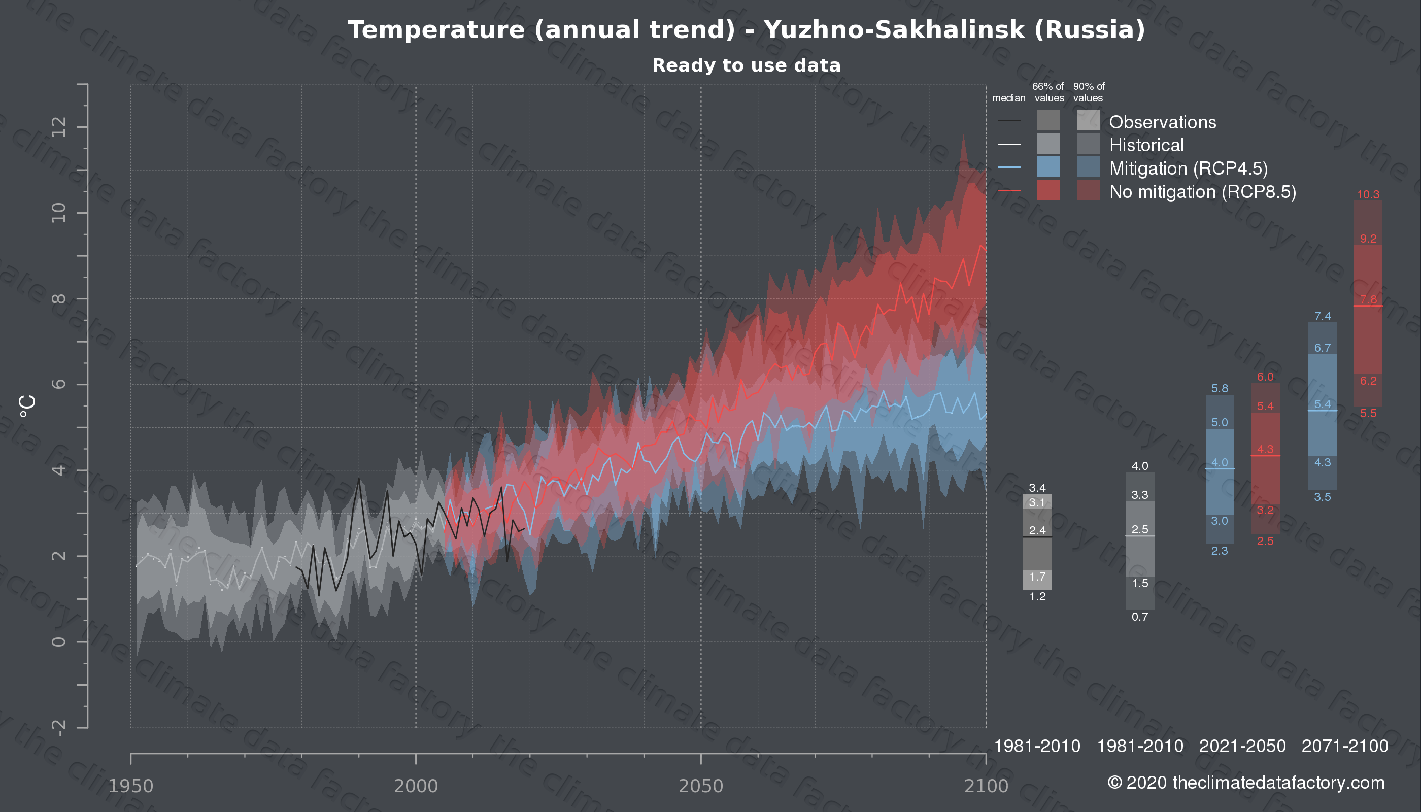 Graphic of projected temperature for Yuzhno-Sakhalinsk (Russia) under two climate change mitigation policy scenarios (RCP4.5, RCP8.5). Represented climate data are processed (bias-adjusted and quality controlled) data from IPCC models. https://theclimatedatafactory.com