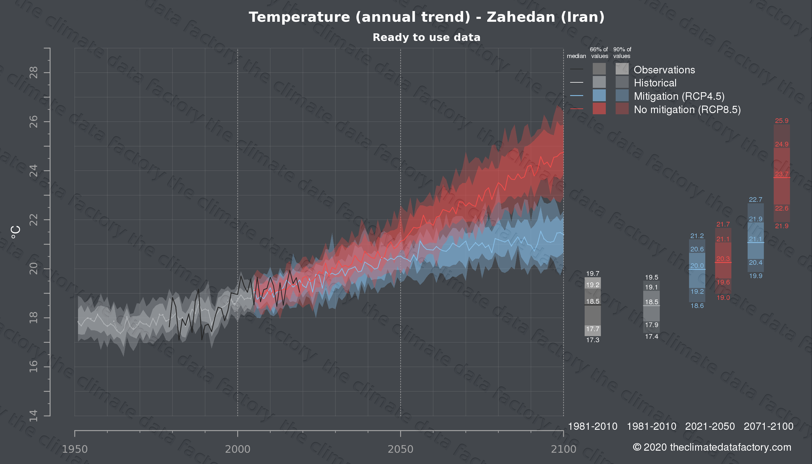 Graphic of projected temperature for Zahedan (Iran) under two climate change mitigation policy scenarios (RCP4.5, RCP8.5). Represented climate data are processed (bias-adjusted and quality controlled) data from IPCC models. https://theclimatedatafactory.com