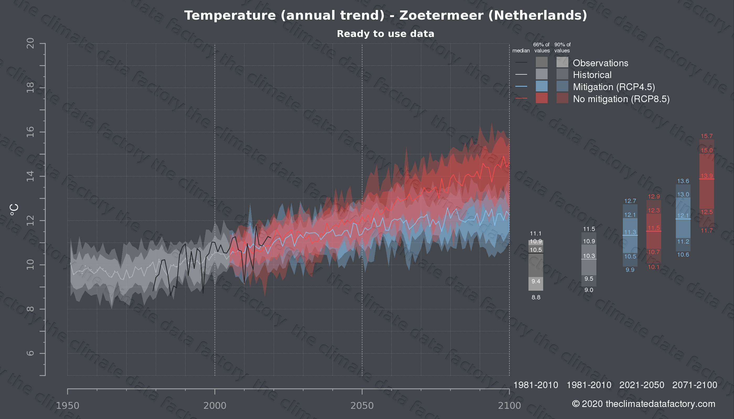 Graphic of projected temperature for Zoetermeer (Netherlands) under two climate change mitigation policy scenarios (RCP4.5, RCP8.5). Represented climate data are processed (bias-adjusted and quality controlled) data from IPCC models. https://theclimatedatafactory.com