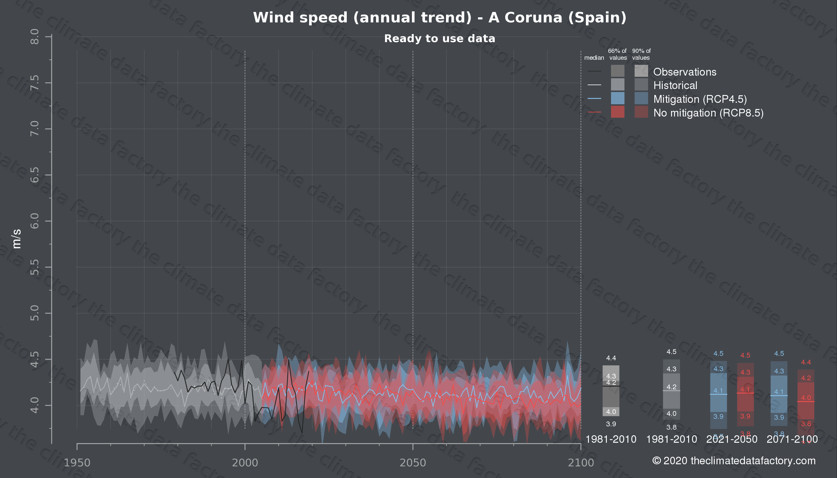 Graphic of projected wind speed for A Coruna (Spain) under two climate change mitigation policy scenarios (RCP4.5, RCP8.5). Represented climate data are processed (bias-adjusted and quality controlled) data from IPCC models. https://theclimatedatafactory.com