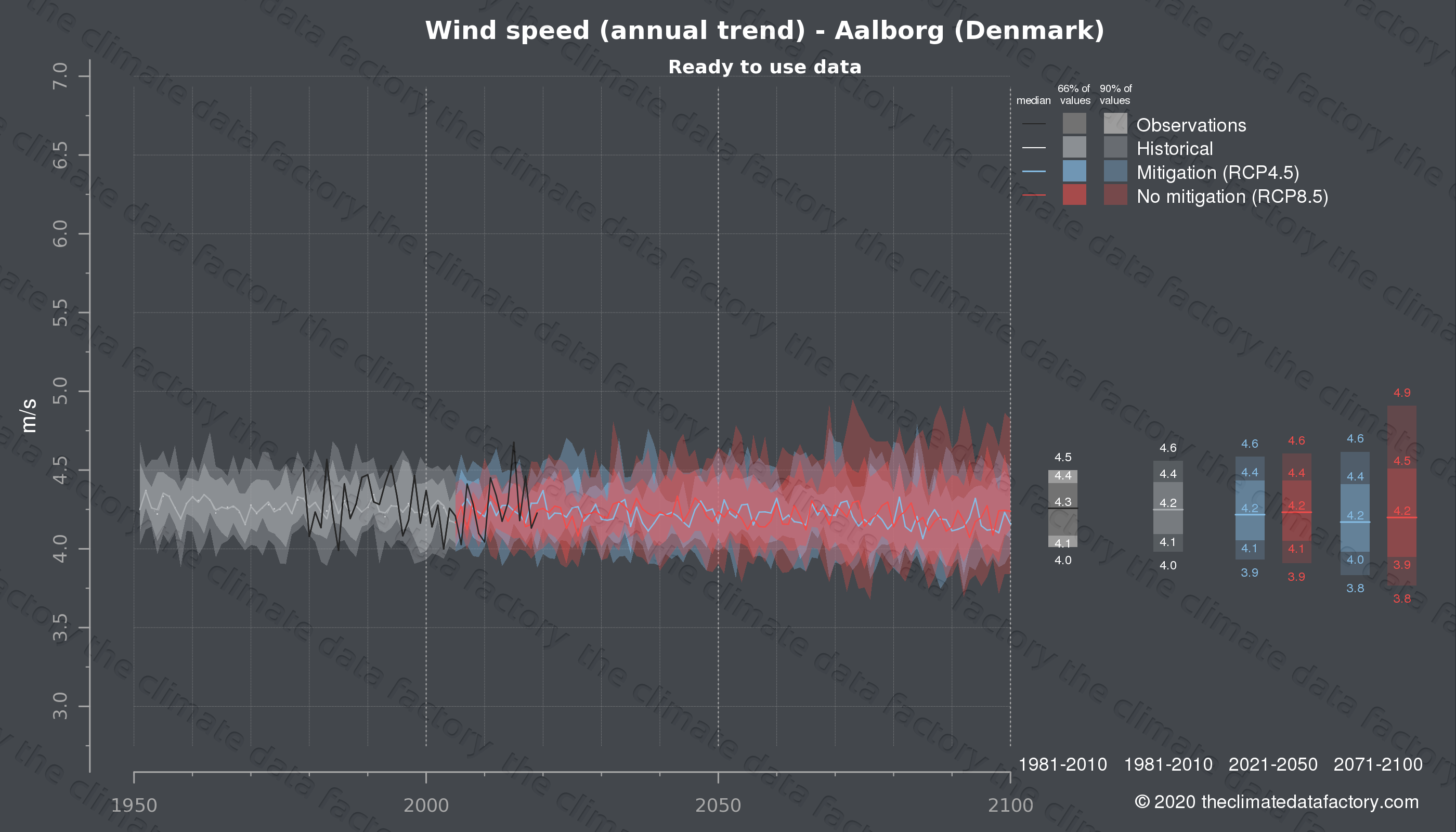 Graphic of projected wind speed for Aalborg (Denmark) under two climate change mitigation policy scenarios (RCP4.5, RCP8.5). Represented climate data are processed (bias-adjusted and quality controlled) data from IPCC models. https://theclimatedatafactory.com