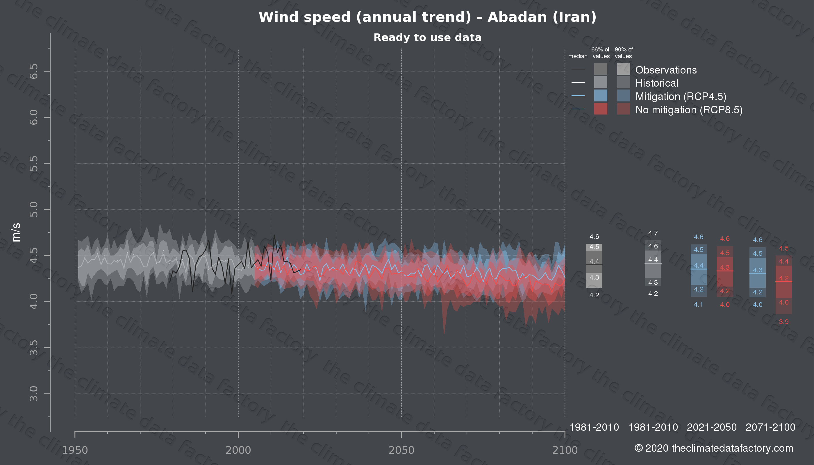 Graphic of projected wind speed for Abadan (Iran) under two climate change mitigation policy scenarios (RCP4.5, RCP8.5). Represented climate data are processed (bias-adjusted and quality controlled) data from IPCC models. https://theclimatedatafactory.com