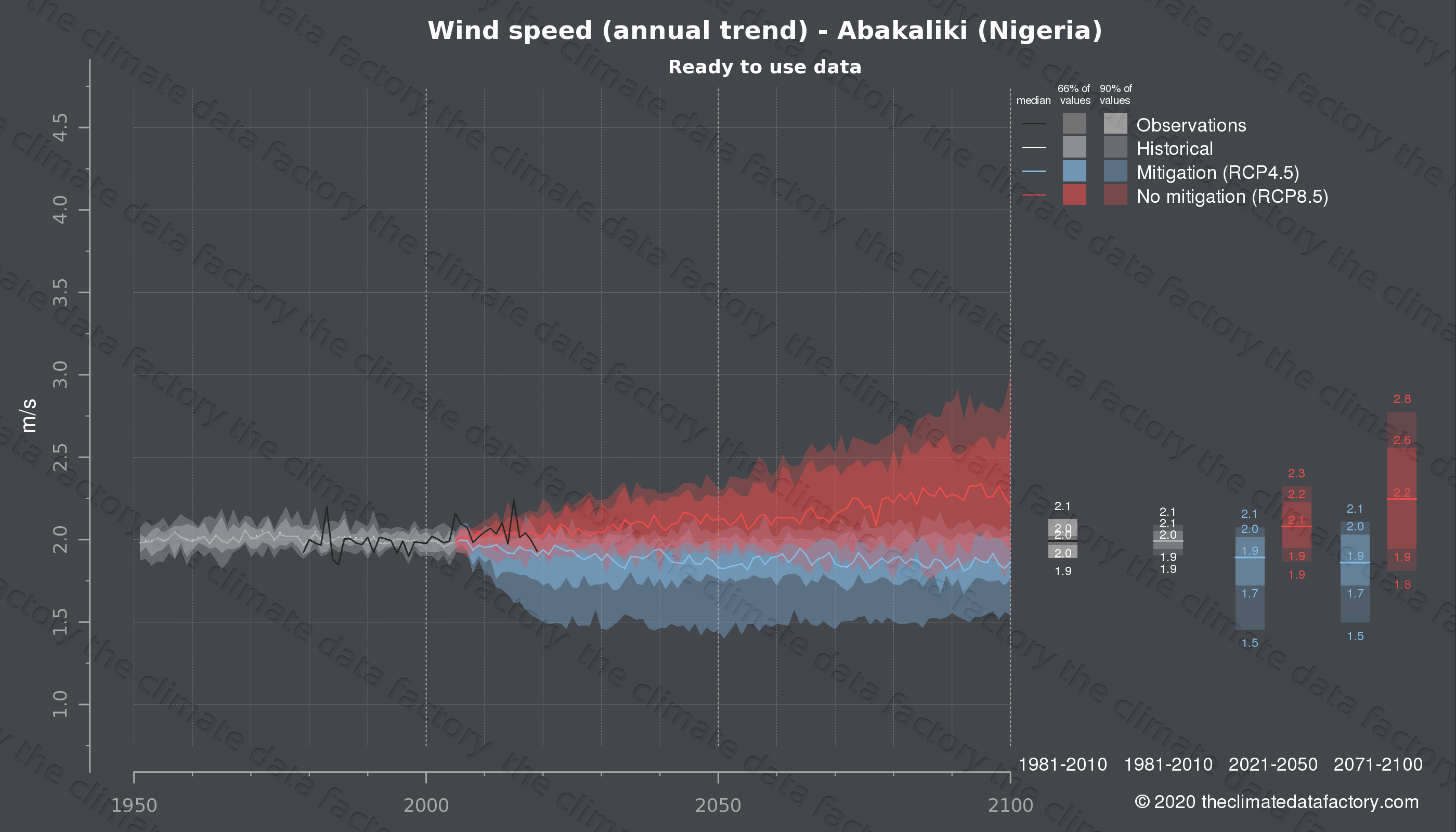 Graphic of projected wind speed for Abakaliki (Nigeria) under two climate change mitigation policy scenarios (RCP4.5, RCP8.5). Represented climate data are processed (bias-adjusted and quality controlled) data from IPCC models. https://theclimatedatafactory.com