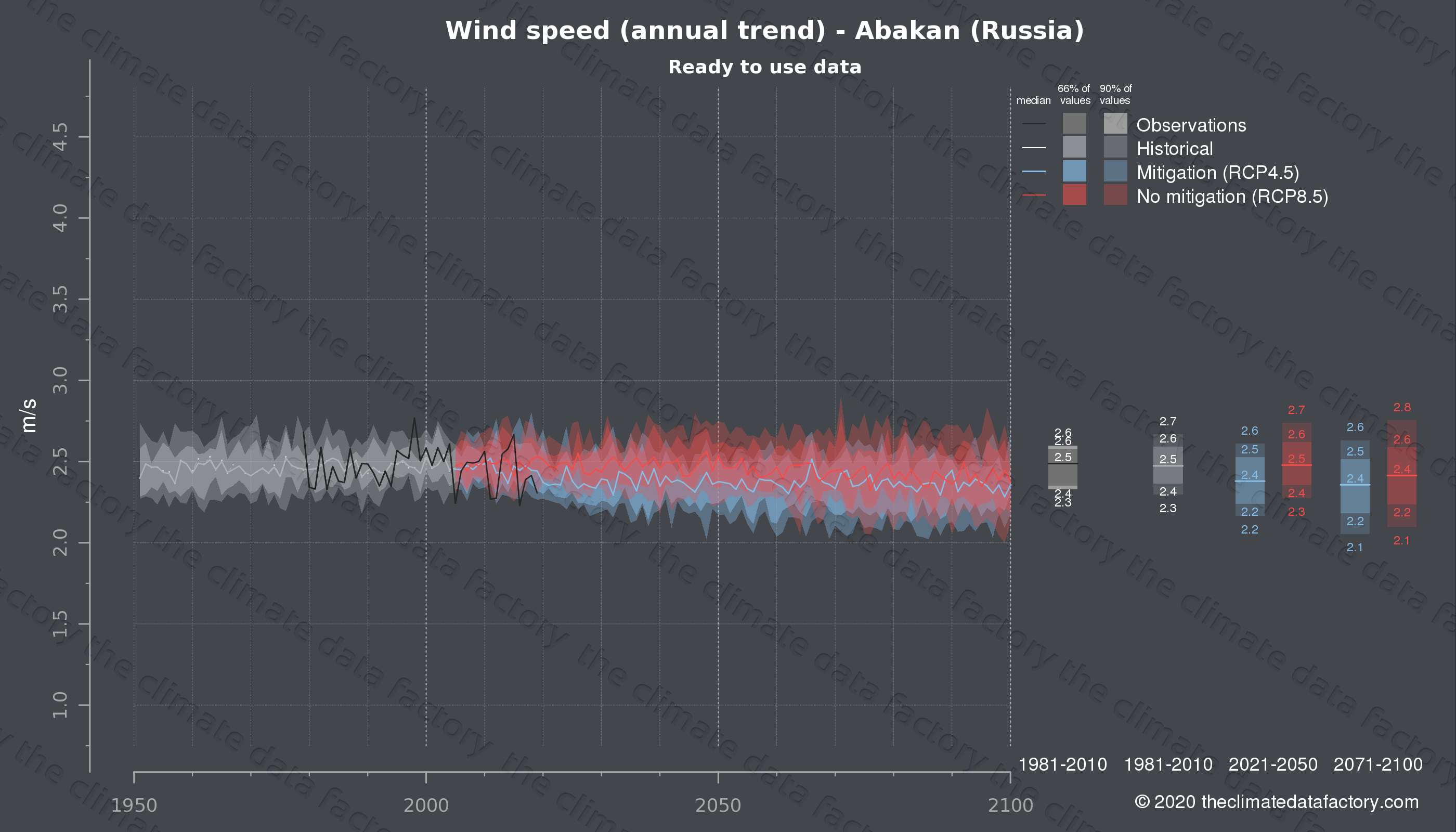 Graphic of projected wind speed for Abakan (Russia) under two climate change mitigation policy scenarios (RCP4.5, RCP8.5). Represented climate data are processed (bias-adjusted and quality controlled) data from IPCC models. https://theclimatedatafactory.com