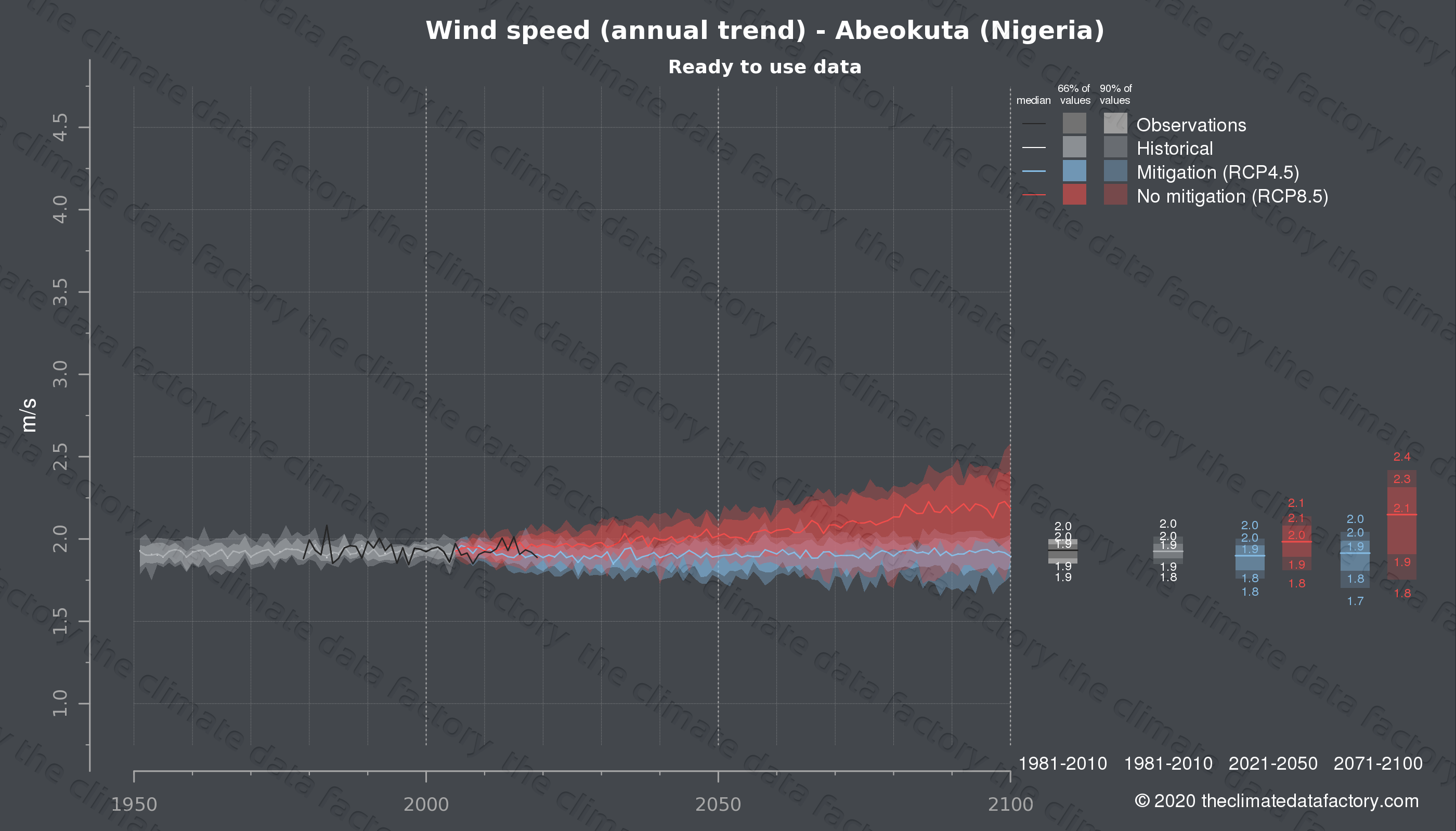 Graphic of projected wind speed for Abeokuta (Nigeria) under two climate change mitigation policy scenarios (RCP4.5, RCP8.5). Represented climate data are processed (bias-adjusted and quality controlled) data from IPCC models. https://theclimatedatafactory.com