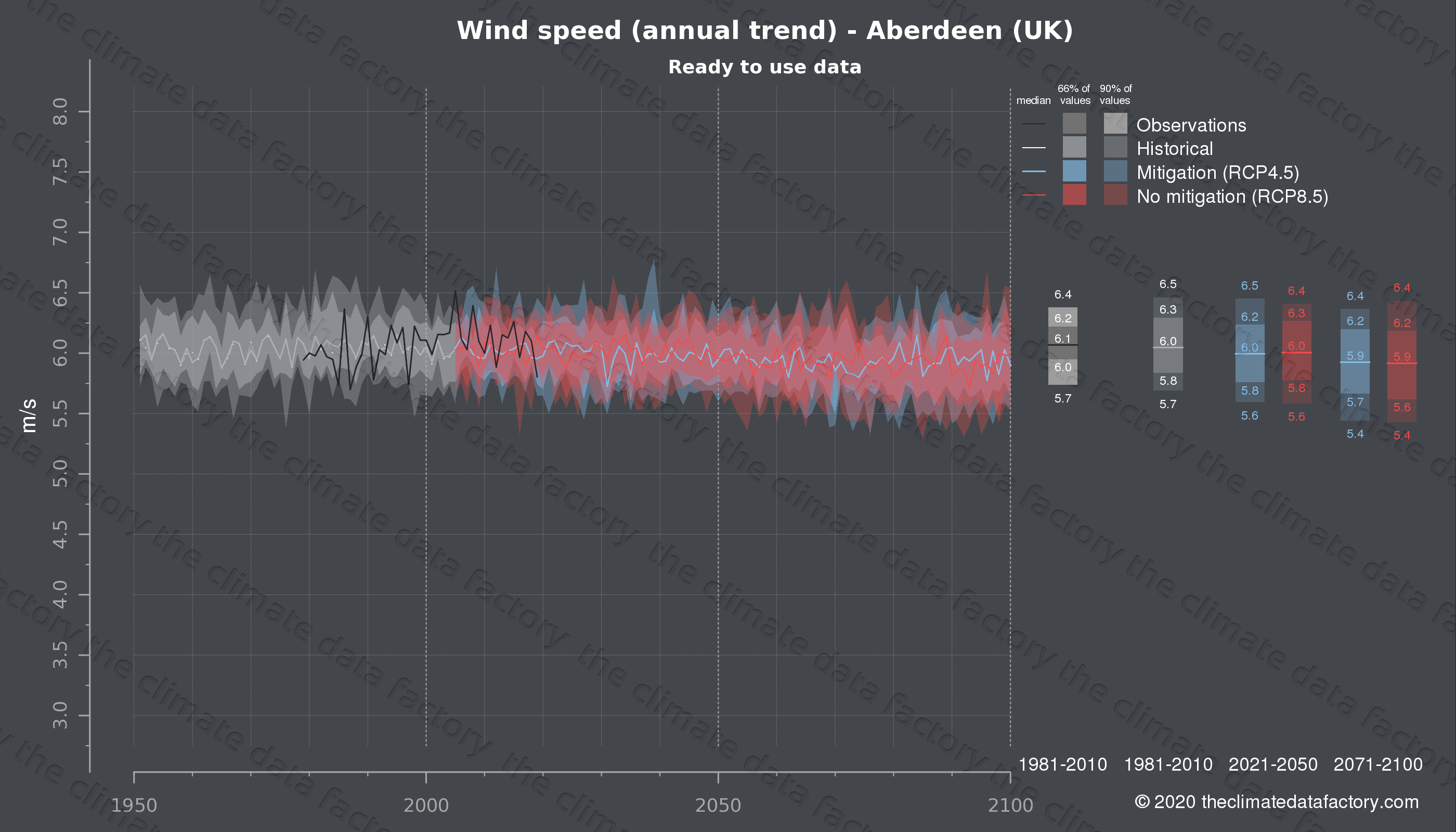 Graphic of projected wind speed for Aberdeen (UK) under two climate change mitigation policy scenarios (RCP4.5, RCP8.5). Represented climate data are processed (bias-adjusted and quality controlled) data from IPCC models. https://theclimatedatafactory.com