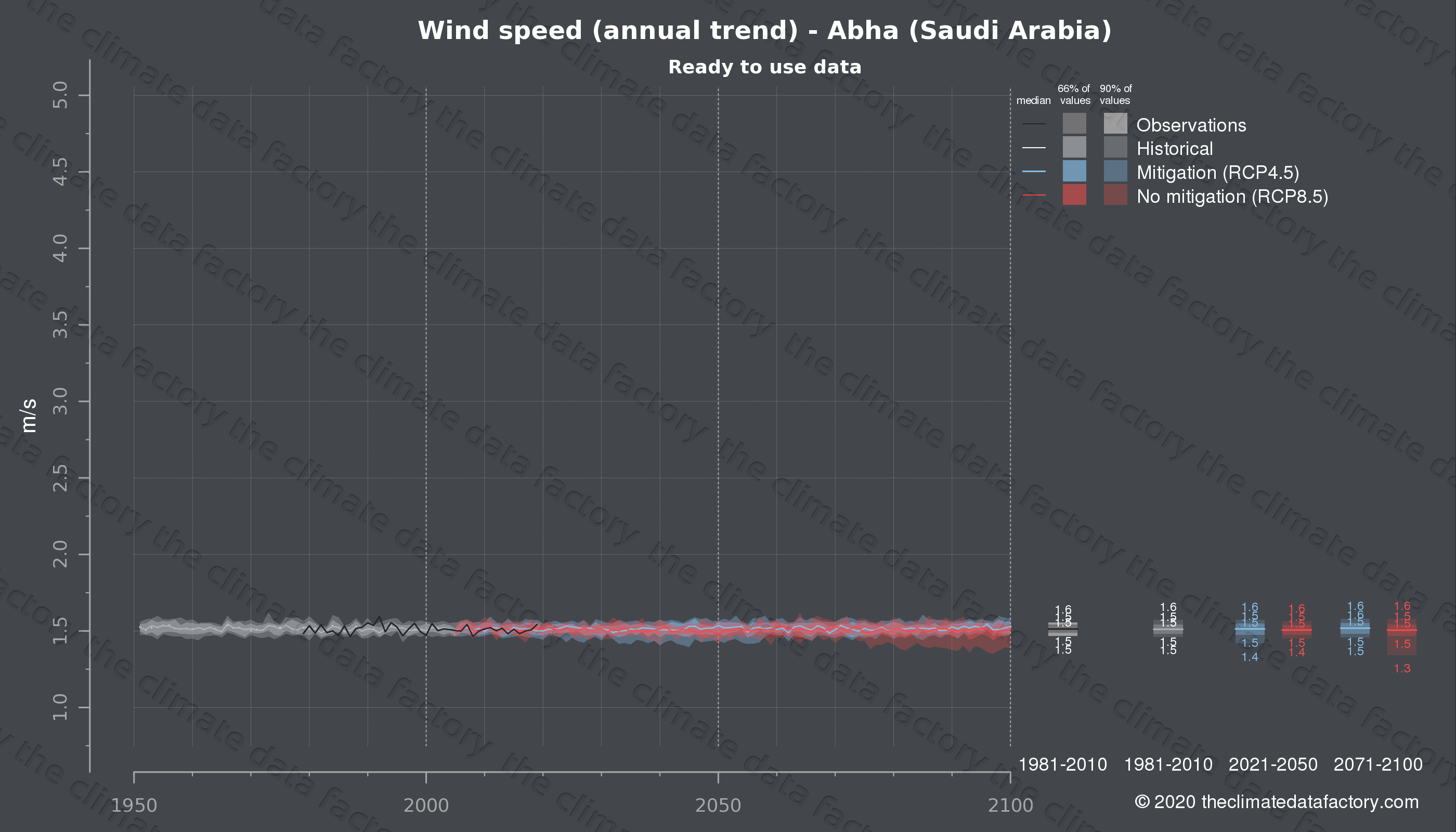 Graphic of projected wind speed for Abha (Saudi Arabia) under two climate change mitigation policy scenarios (RCP4.5, RCP8.5). Represented climate data are processed (bias-adjusted and quality controlled) data from IPCC models. https://theclimatedatafactory.com