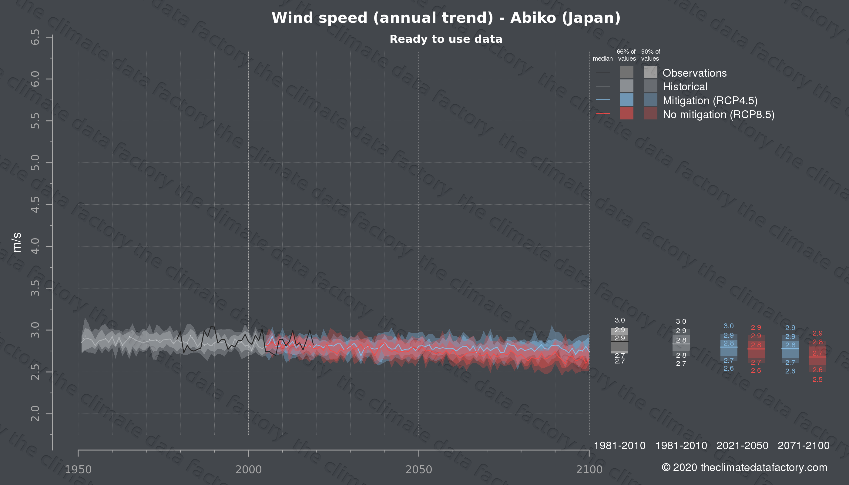 Graphic of projected wind speed for Abiko (Japan) under two climate change mitigation policy scenarios (RCP4.5, RCP8.5). Represented climate data are processed (bias-adjusted and quality controlled) data from IPCC models. https://theclimatedatafactory.com