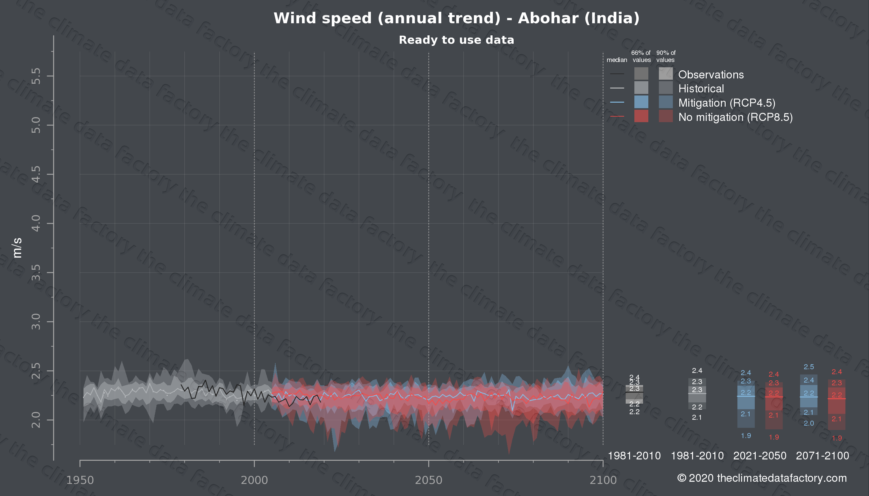 Graphic of projected wind speed for Abohar (India) under two climate change mitigation policy scenarios (RCP4.5, RCP8.5). Represented climate data are processed (bias-adjusted and quality controlled) data from IPCC models. https://theclimatedatafactory.com