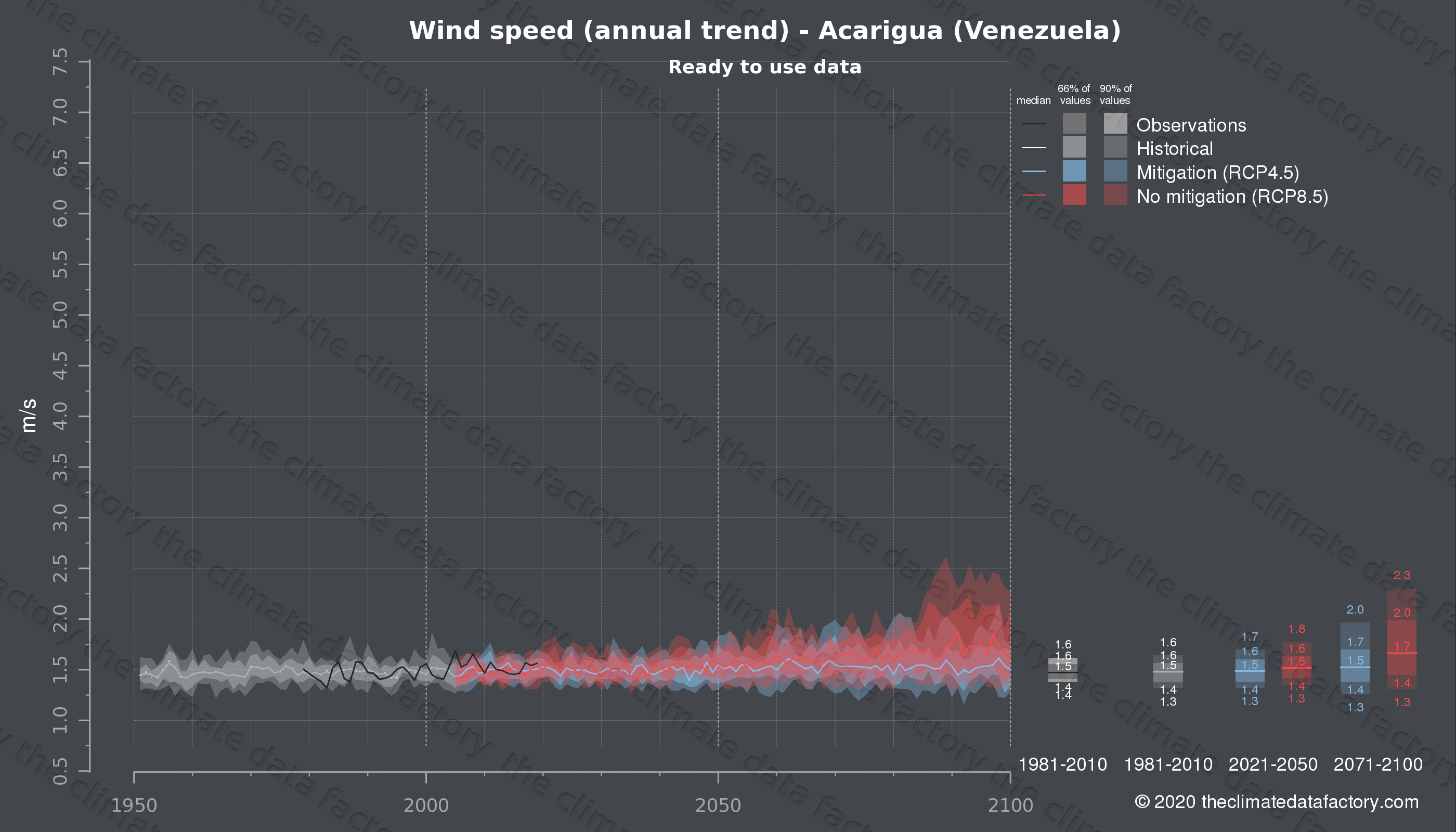 Graphic of projected wind speed for Acarigua (Venezuela) under two climate change mitigation policy scenarios (RCP4.5, RCP8.5). Represented climate data are processed (bias-adjusted and quality controlled) data from IPCC models. https://theclimatedatafactory.com