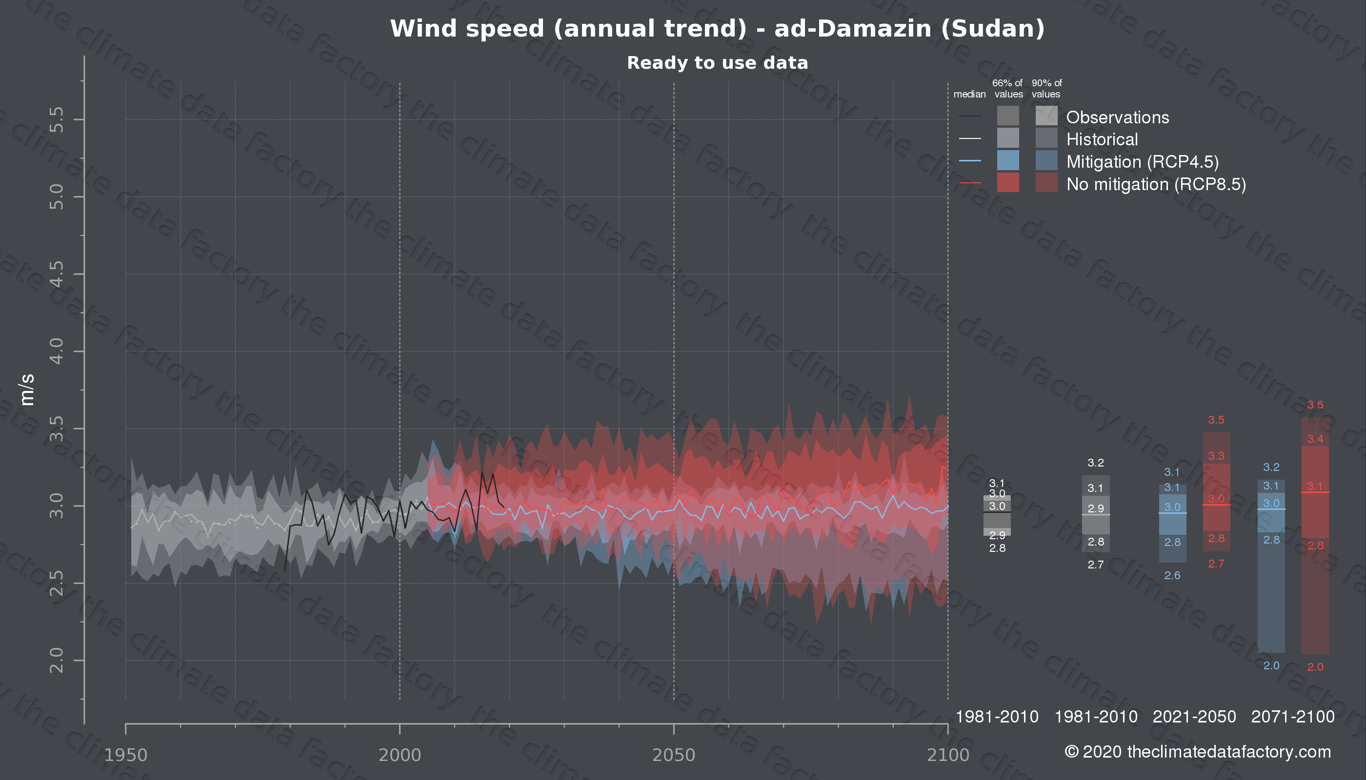 Graphic of projected wind speed for ad-Damazin (Sudan) under two climate change mitigation policy scenarios (RCP4.5, RCP8.5). Represented climate data are processed (bias-adjusted and quality controlled) data from IPCC models. https://theclimatedatafactory.com